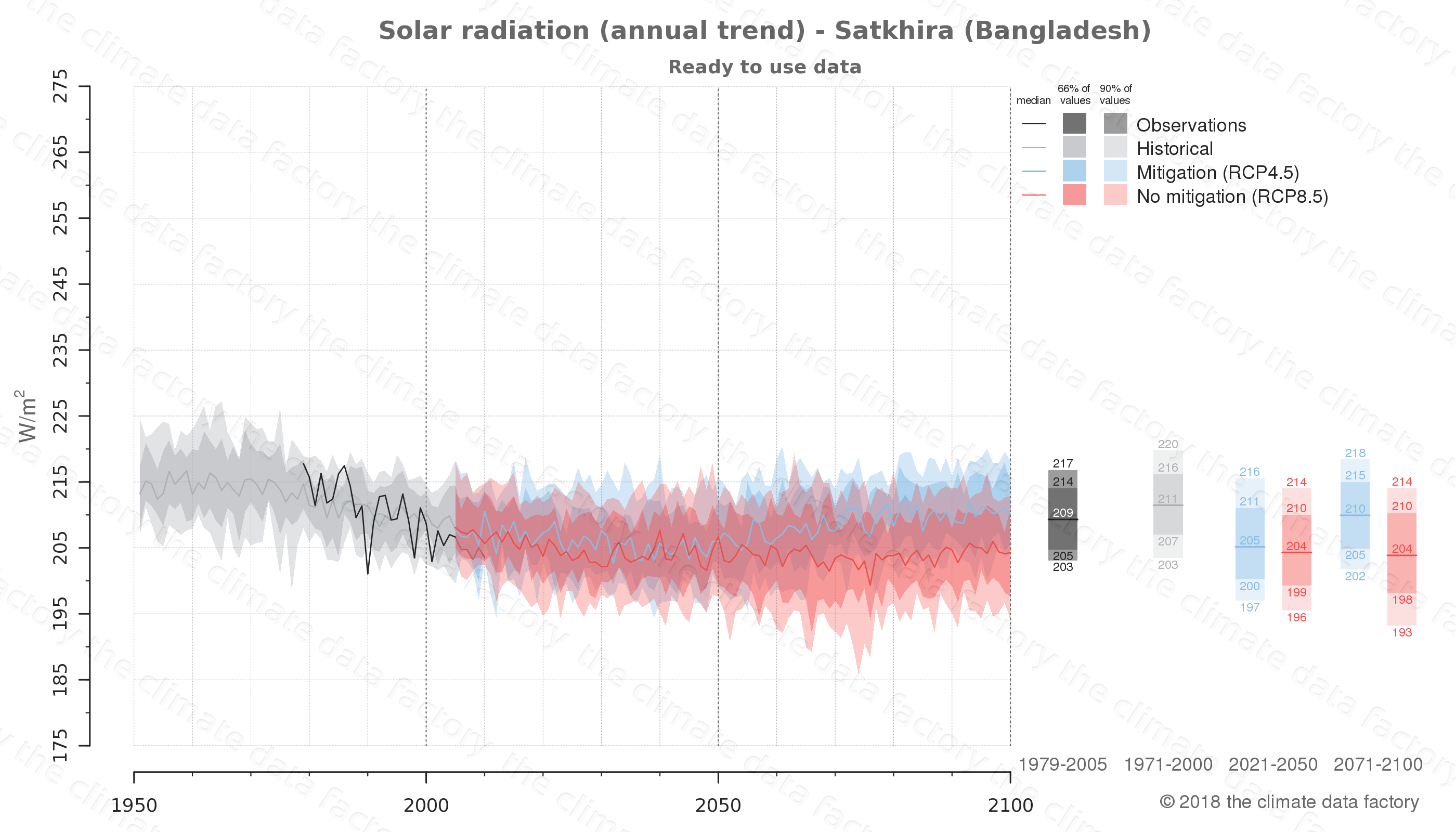 Graphic of projected solar radiation for Satkhira (Bangladesh) under two climate change mitigation policy scenarios (RCP4.5, RCP8.5). Represented climate data are processed (bias-adjusted and quality controlled) data from IPCC models. https://theclimatedatafactory.com