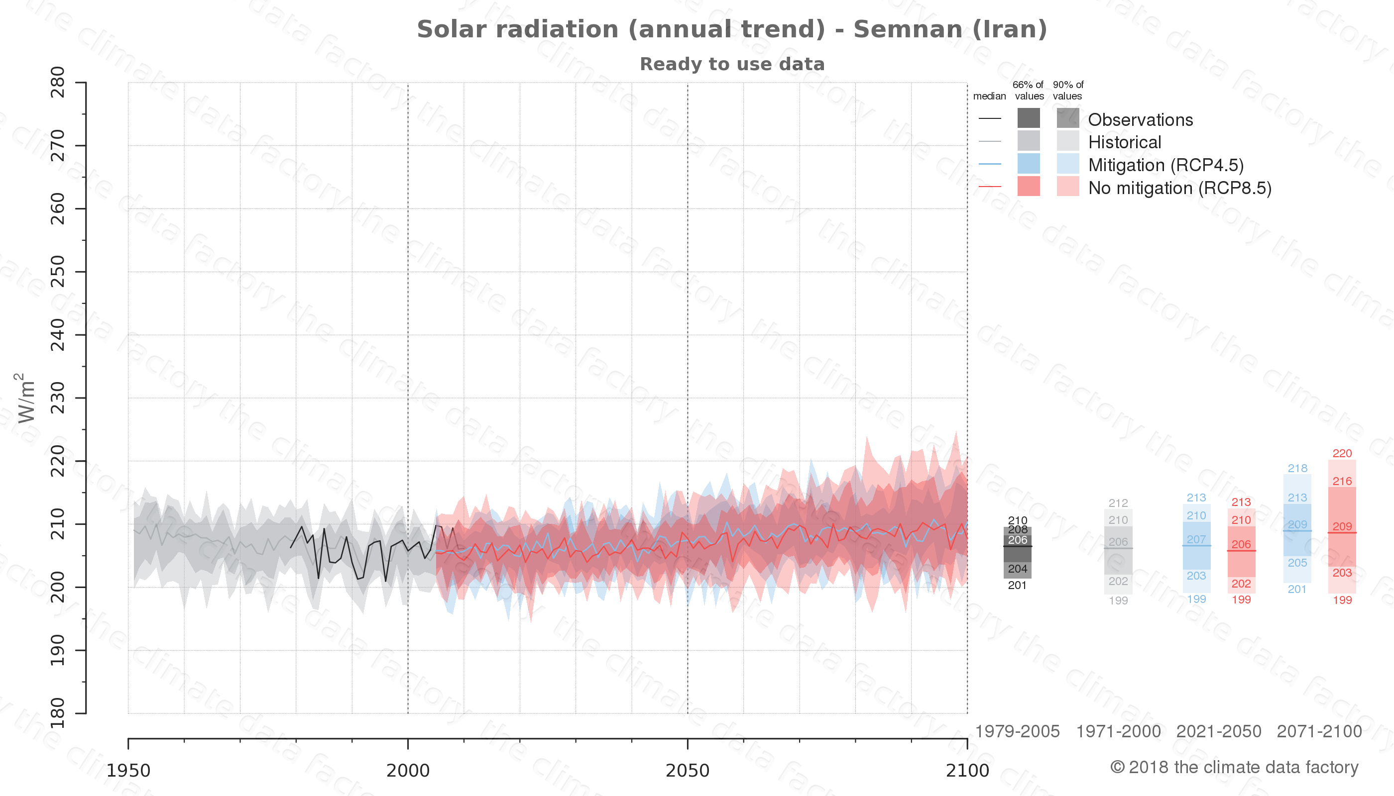 Graphic of projected solar radiation for Semnan (Iran) under two climate change mitigation policy scenarios (RCP4.5, RCP8.5). Represented climate data are processed (bias-adjusted and quality controlled) data from IPCC models. https://theclimatedatafactory.com