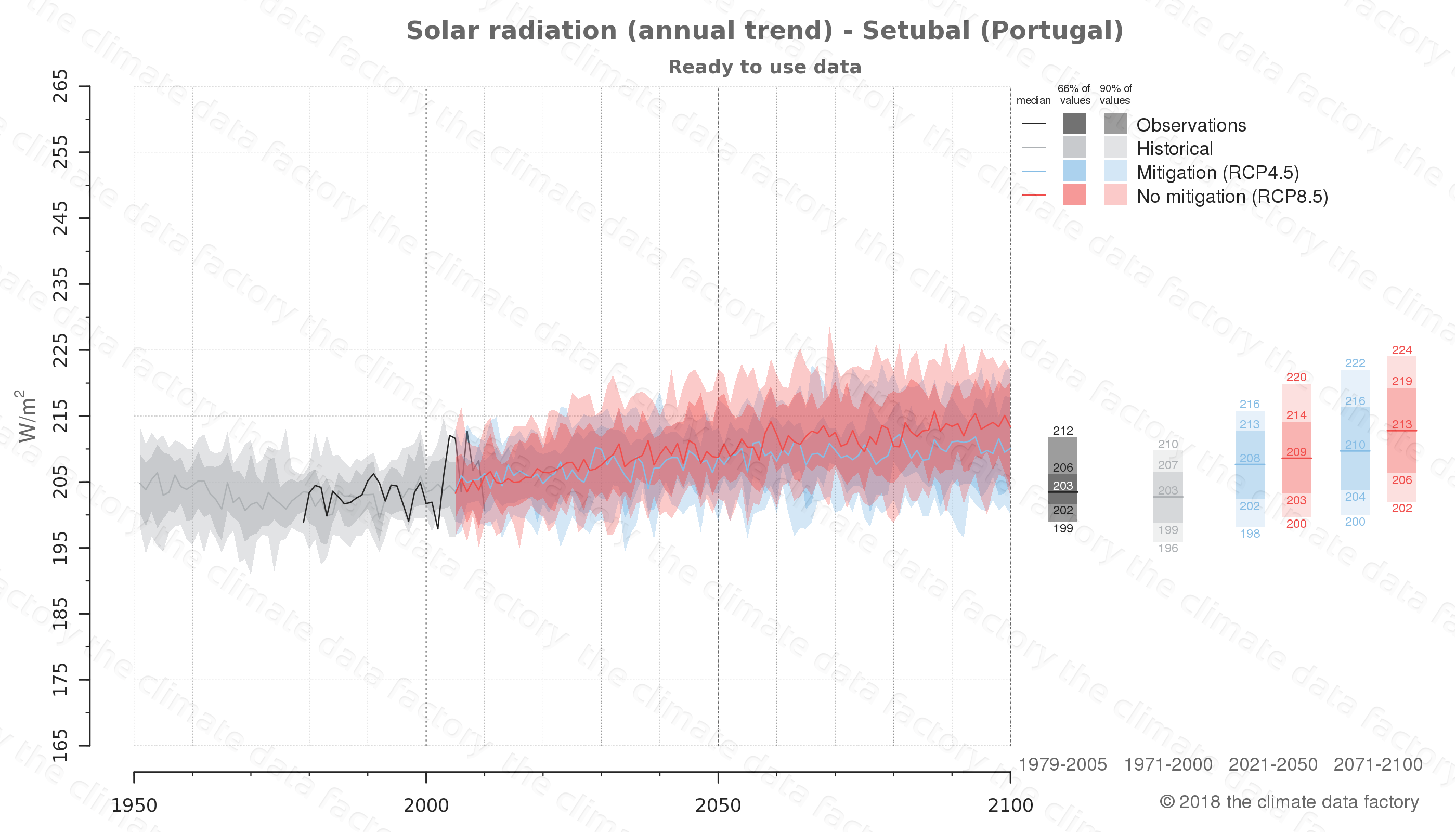 Graphic of projected solar radiation for Setubal (Portugal) under two climate change mitigation policy scenarios (RCP4.5, RCP8.5). Represented climate data are processed (bias-adjusted and quality controlled) data from IPCC models. https://theclimatedatafactory.com