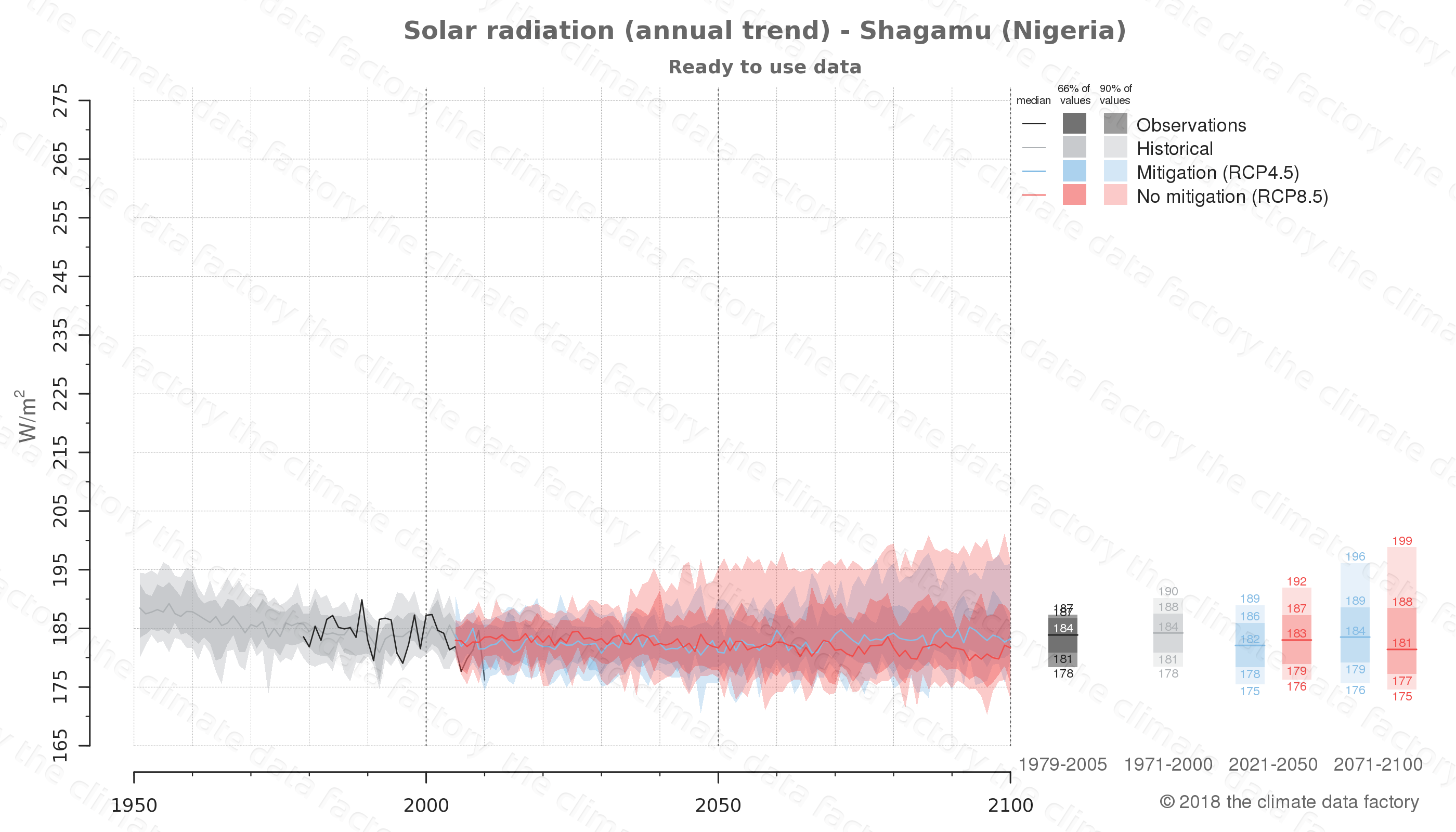 Graphic of projected solar radiation for Shagamu (Nigeria) under two climate change mitigation policy scenarios (RCP4.5, RCP8.5). Represented climate data are processed (bias-adjusted and quality controlled) data from IPCC models. https://theclimatedatafactory.com