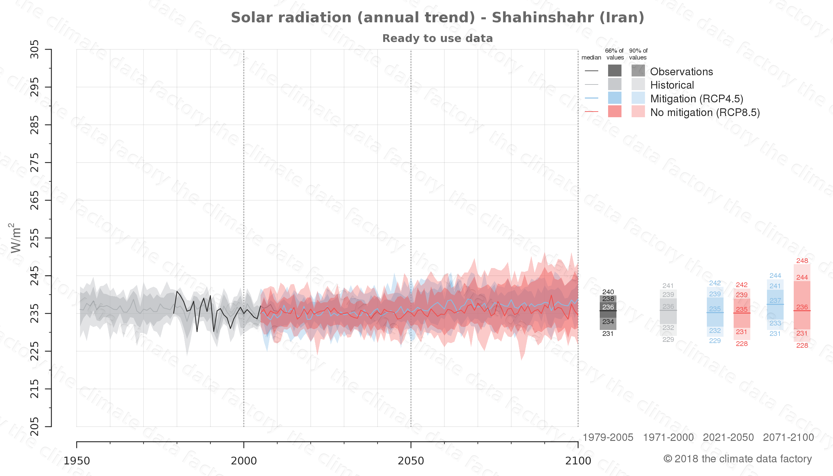 Graphic of projected solar radiation for Shahinshahr (Iran) under two climate change mitigation policy scenarios (RCP4.5, RCP8.5). Represented climate data are processed (bias-adjusted and quality controlled) data from IPCC models. https://theclimatedatafactory.com
