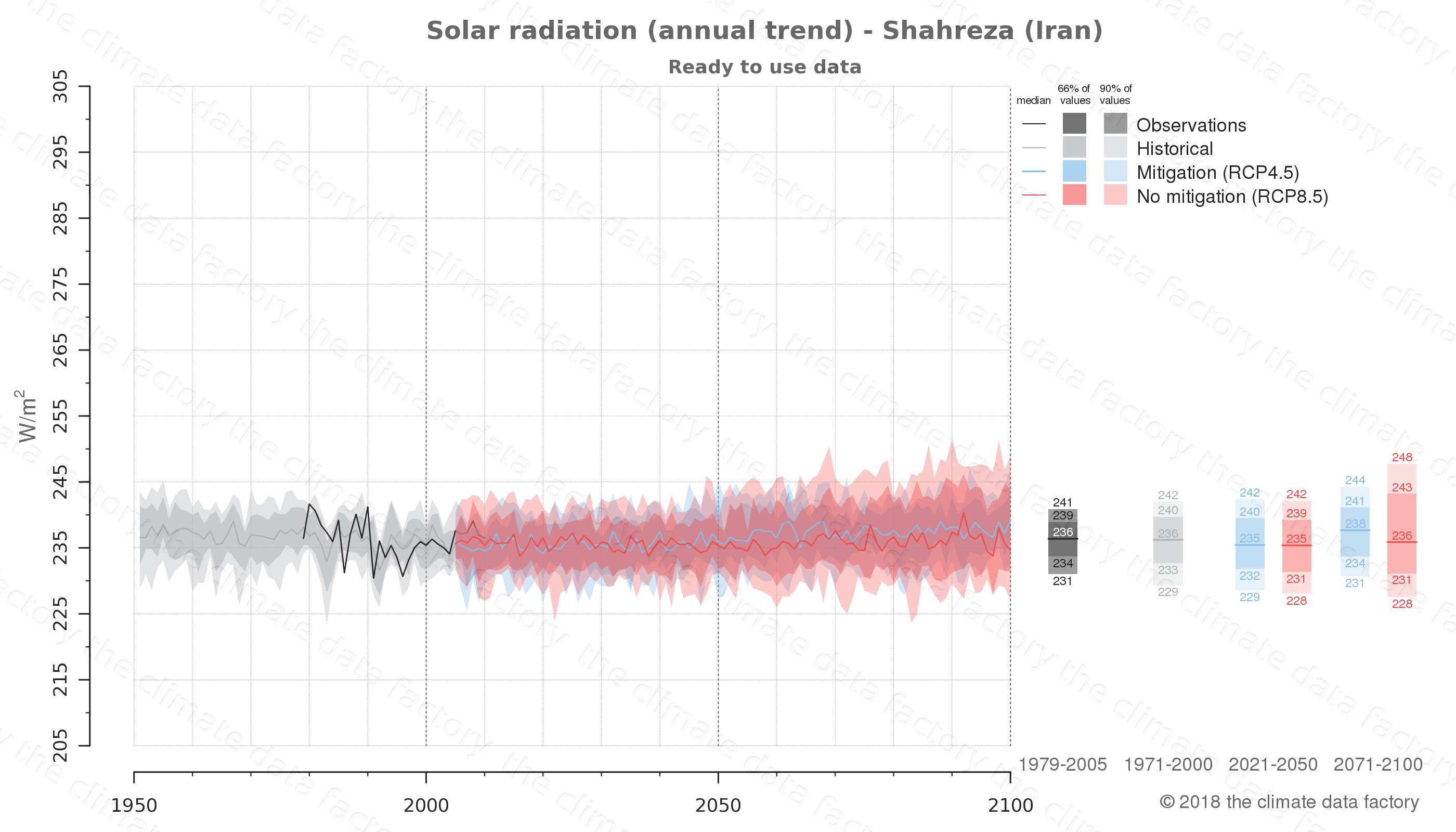 Graphic of projected solar radiation for Shahreza (Iran) under two climate change mitigation policy scenarios (RCP4.5, RCP8.5). Represented climate data are processed (bias-adjusted and quality controlled) data from IPCC models. https://theclimatedatafactory.com