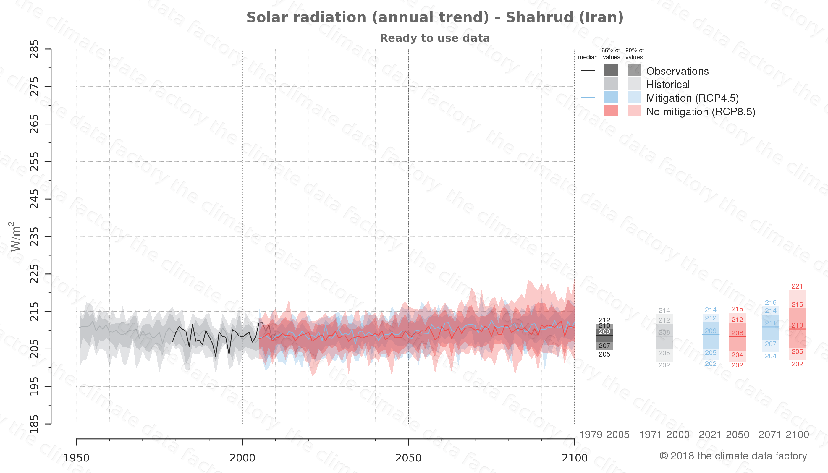 Graphic of projected solar radiation for Shahrud (Iran) under two climate change mitigation policy scenarios (RCP4.5, RCP8.5). Represented climate data are processed (bias-adjusted and quality controlled) data from IPCC models. https://theclimatedatafactory.com