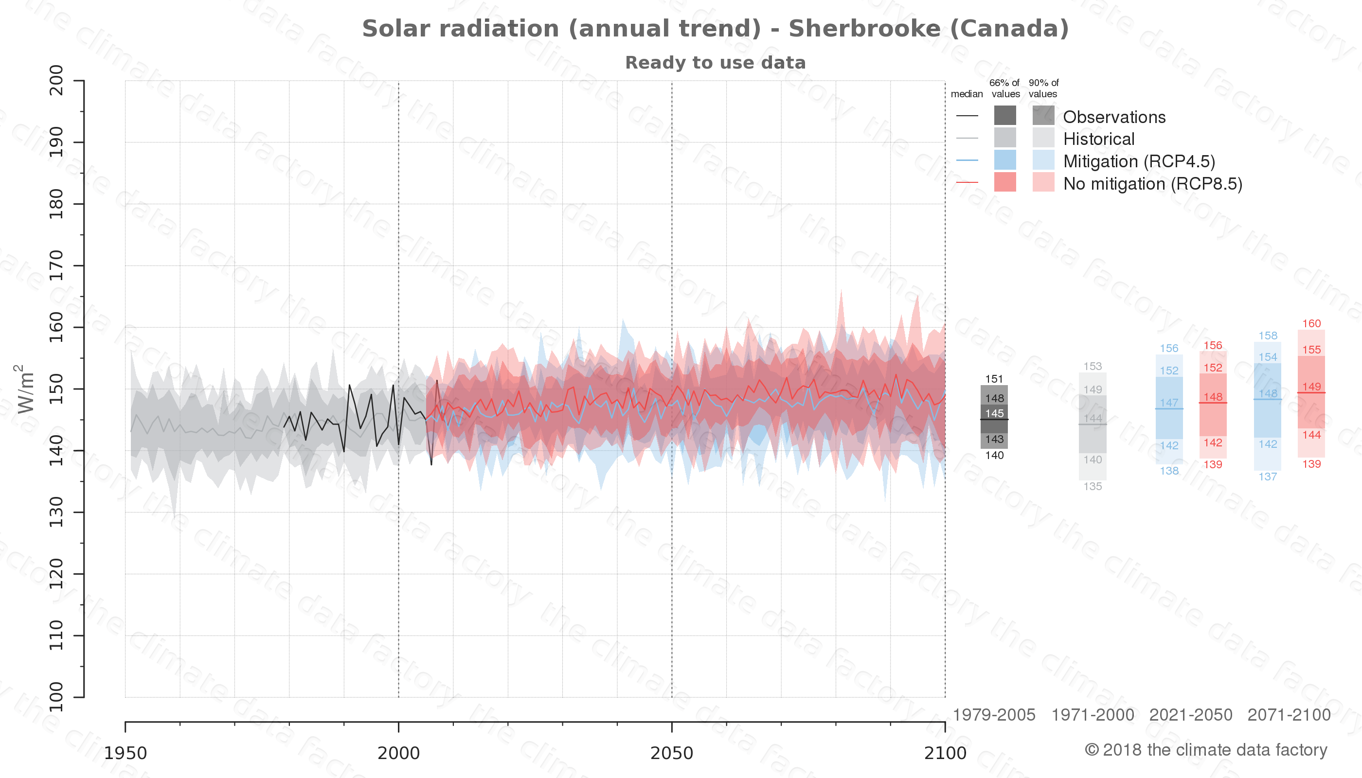 Graphic of projected solar radiation for Sherbrooke (Canada) under two climate change mitigation policy scenarios (RCP4.5, RCP8.5). Represented climate data are processed (bias-adjusted and quality controlled) data from IPCC models. https://theclimatedatafactory.com