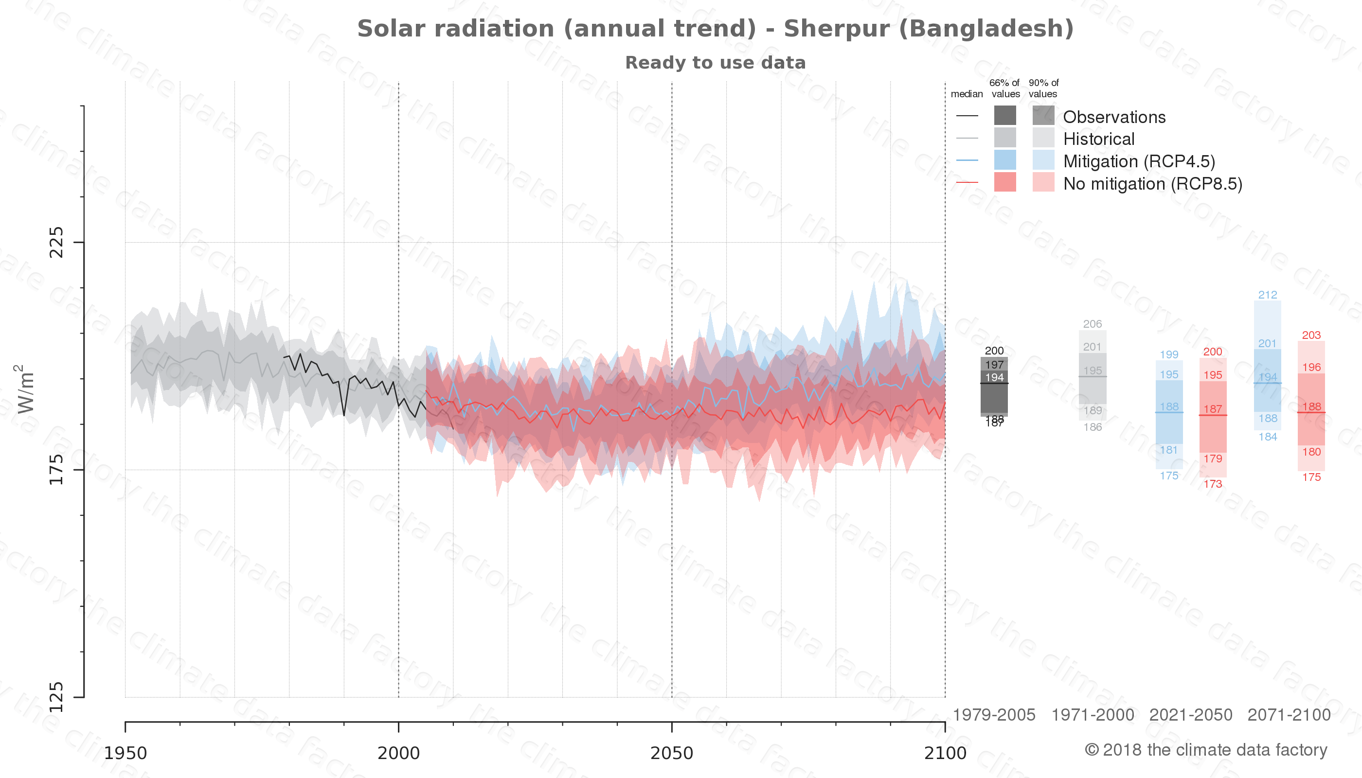 Graphic of projected solar radiation for Sherpur (Bangladesh) under two climate change mitigation policy scenarios (RCP4.5, RCP8.5). Represented climate data are processed (bias-adjusted and quality controlled) data from IPCC models. https://theclimatedatafactory.com