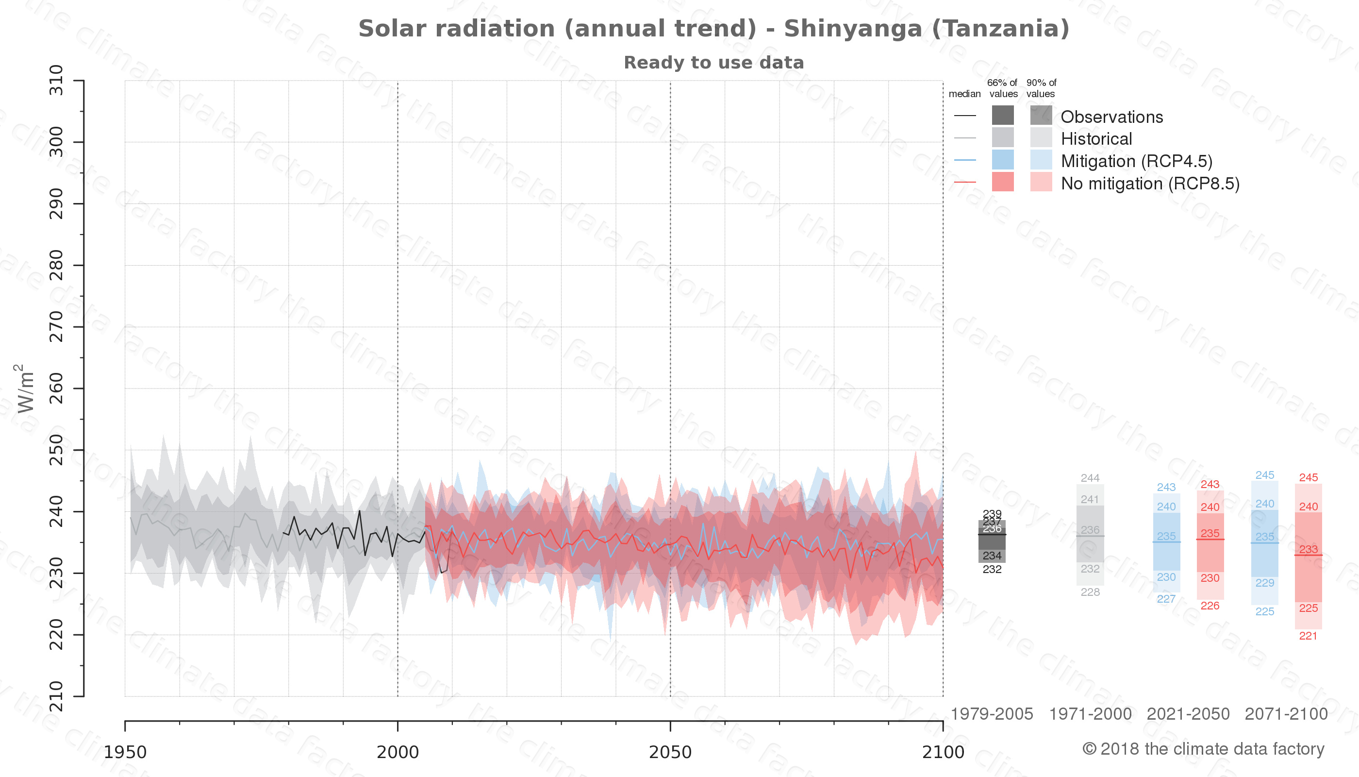 Graphic of projected solar radiation for Shinyanga (Tanzania) under two climate change mitigation policy scenarios (RCP4.5, RCP8.5). Represented climate data are processed (bias-adjusted and quality controlled) data from IPCC models. https://theclimatedatafactory.com