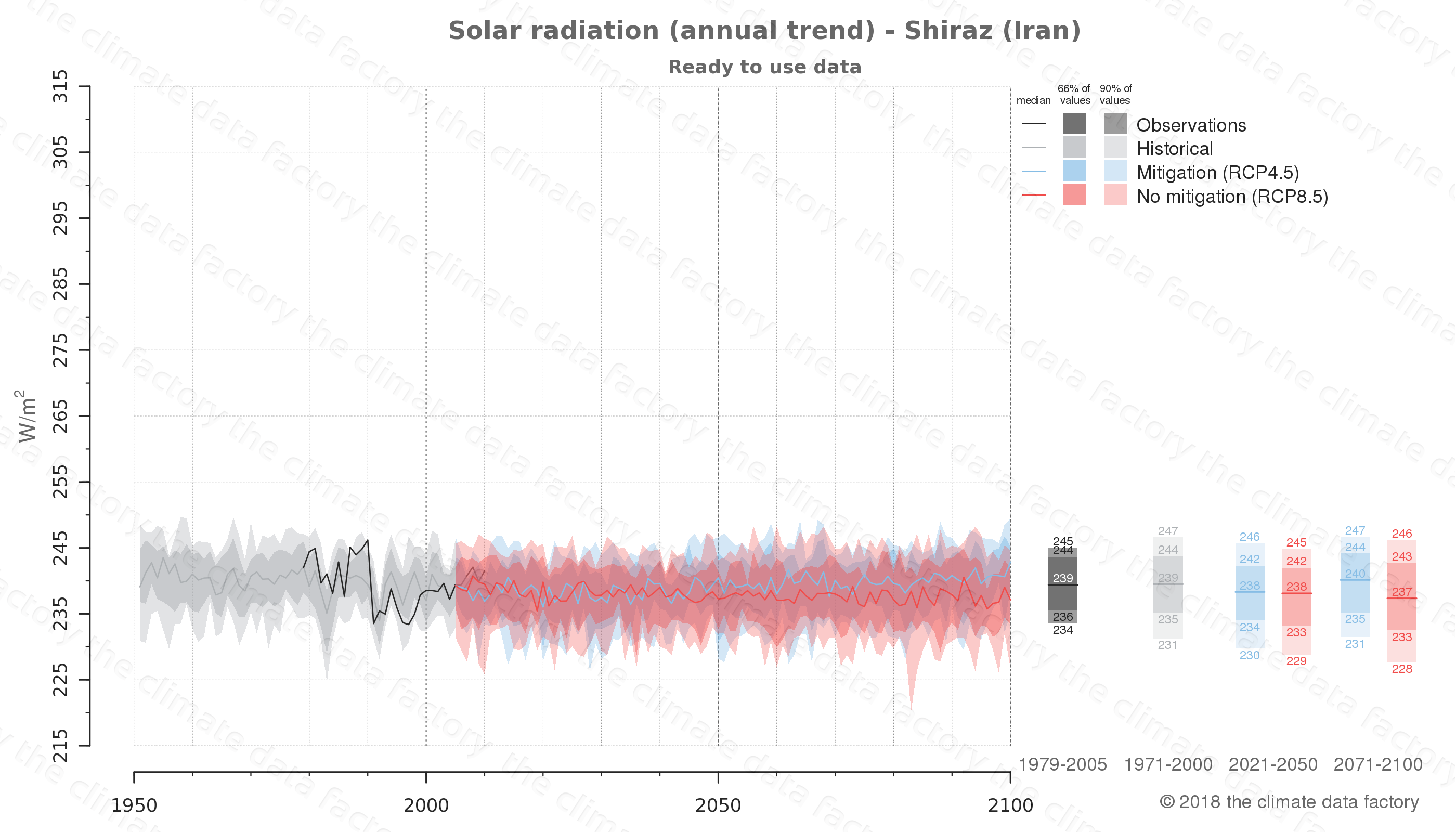 Graphic of projected solar radiation for Shiraz (Iran) under two climate change mitigation policy scenarios (RCP4.5, RCP8.5). Represented climate data are processed (bias-adjusted and quality controlled) data from IPCC models. https://theclimatedatafactory.com