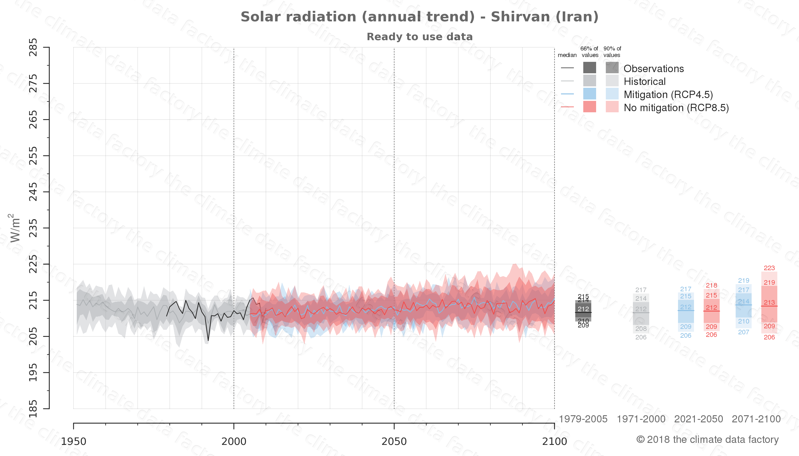 Graphic of projected solar radiation for Shirvan (Iran) under two climate change mitigation policy scenarios (RCP4.5, RCP8.5). Represented climate data are processed (bias-adjusted and quality controlled) data from IPCC models. https://theclimatedatafactory.com