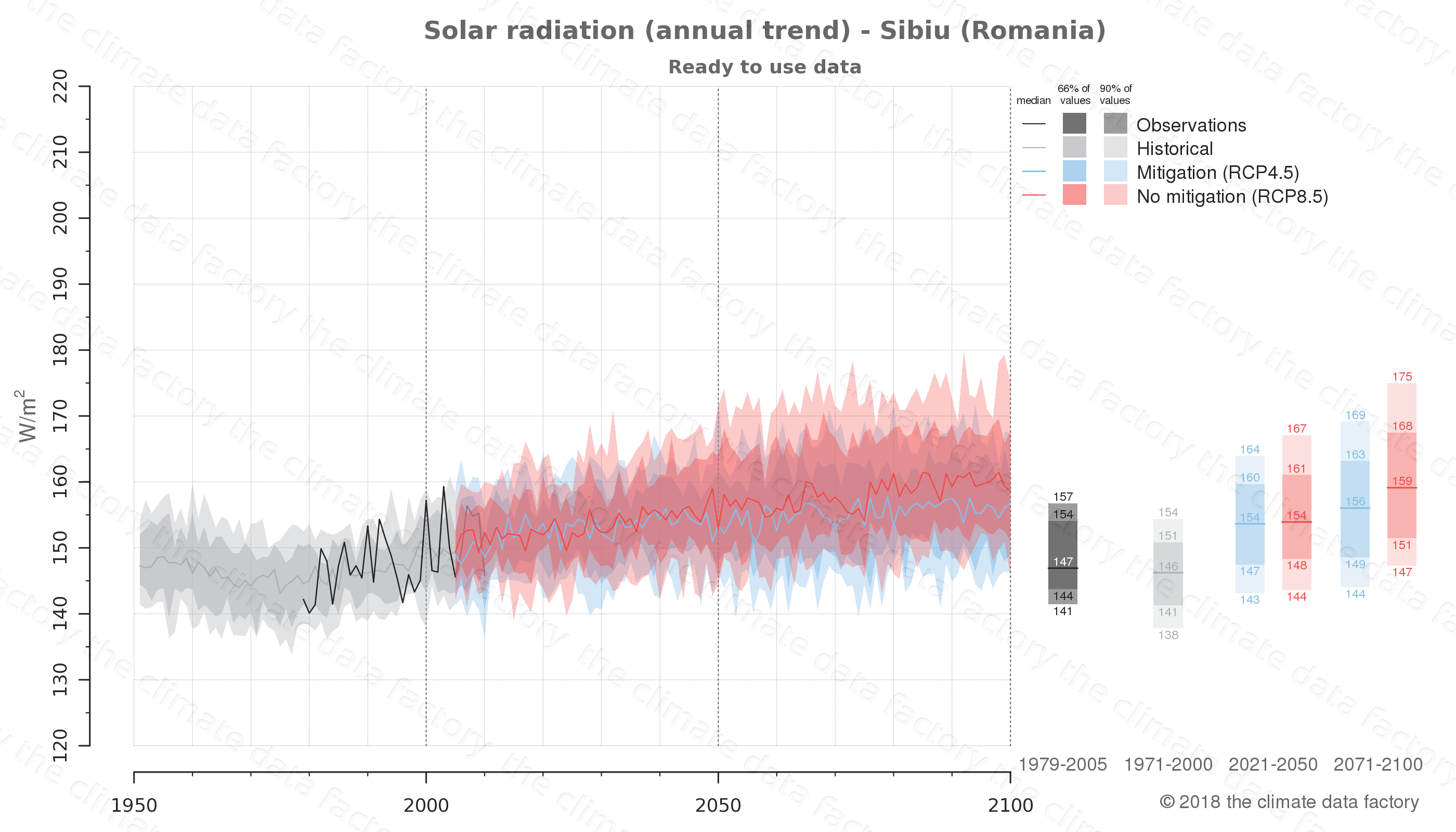 Graphic of projected solar radiation for Sibiu (Romania) under two climate change mitigation policy scenarios (RCP4.5, RCP8.5). Represented climate data are processed (bias-adjusted and quality controlled) data from IPCC models. https://theclimatedatafactory.com