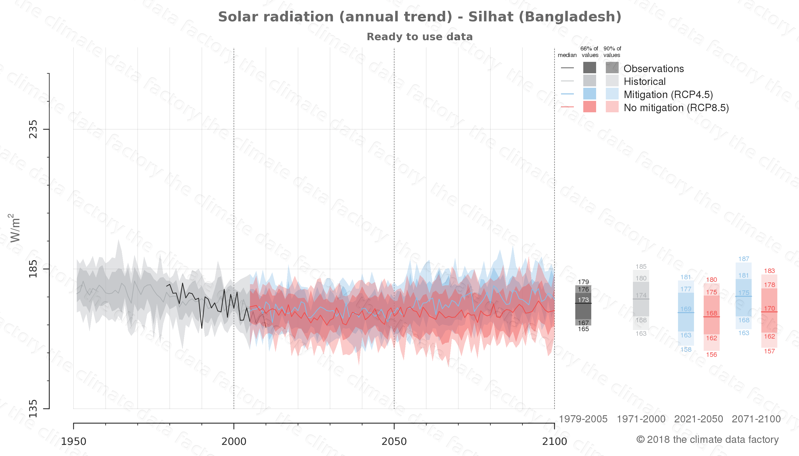 Graphic of projected solar radiation for Silhat (Bangladesh) under two climate change mitigation policy scenarios (RCP4.5, RCP8.5). Represented climate data are processed (bias-adjusted and quality controlled) data from IPCC models. https://theclimatedatafactory.com