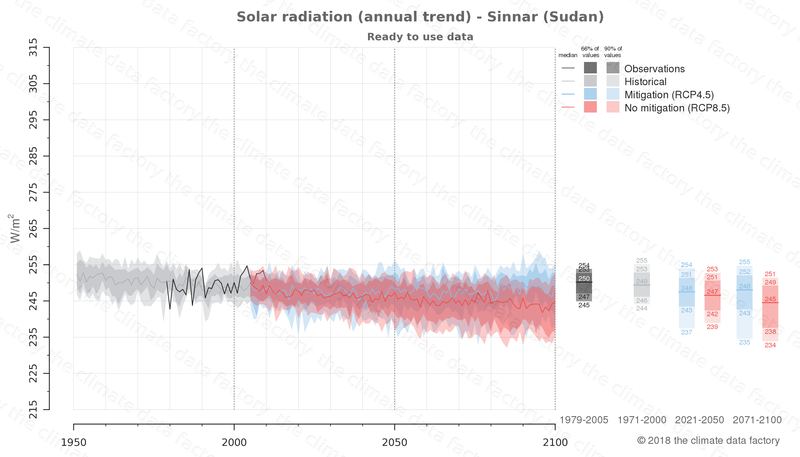Graphic of projected solar radiation for Sinnar (Sudan) under two climate change mitigation policy scenarios (RCP4.5, RCP8.5). Represented climate data are processed (bias-adjusted and quality controlled) data from IPCC models. https://theclimatedatafactory.com