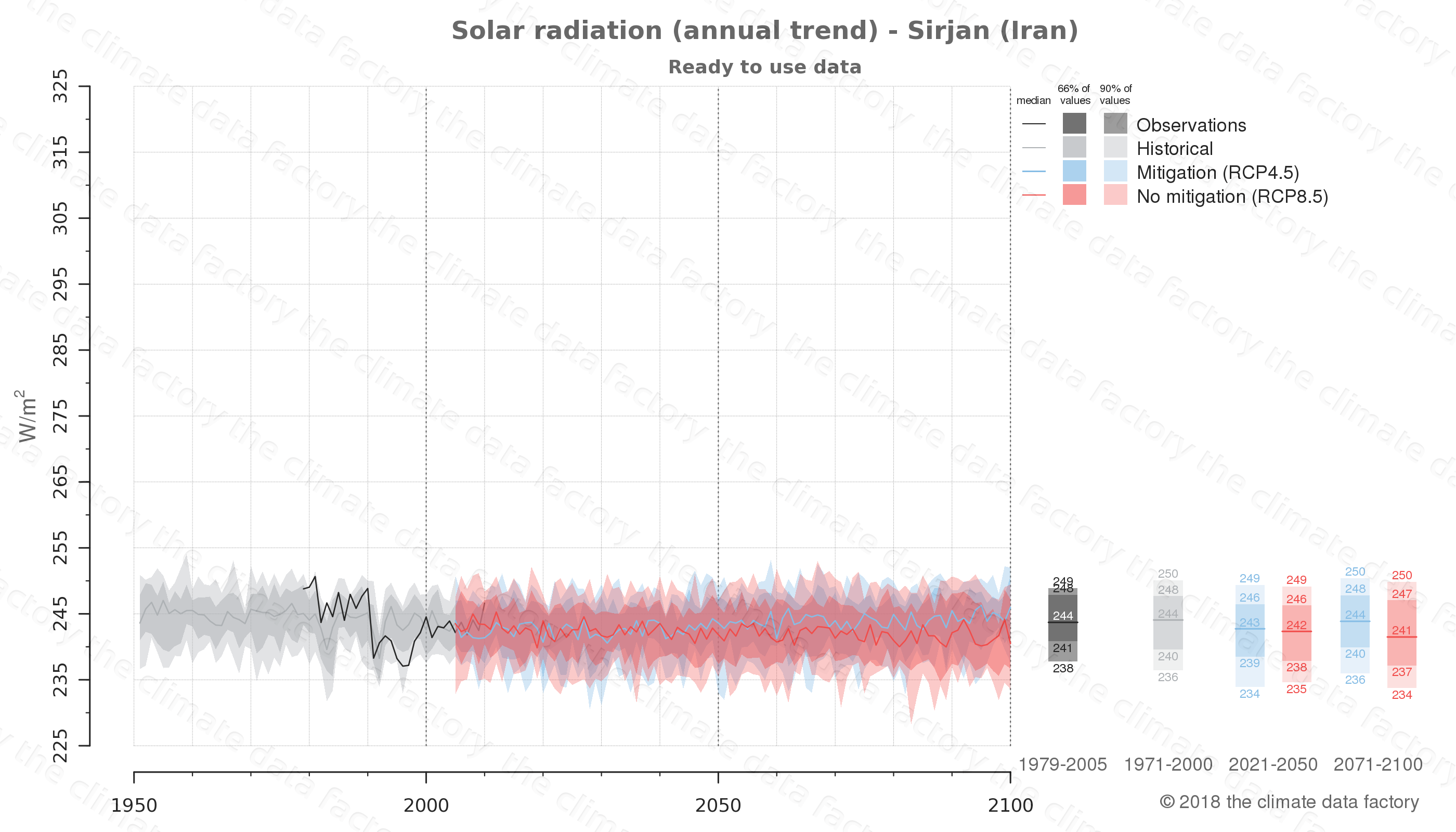 Graphic of projected solar radiation for Sirjan (Iran) under two climate change mitigation policy scenarios (RCP4.5, RCP8.5). Represented climate data are processed (bias-adjusted and quality controlled) data from IPCC models. https://theclimatedatafactory.com