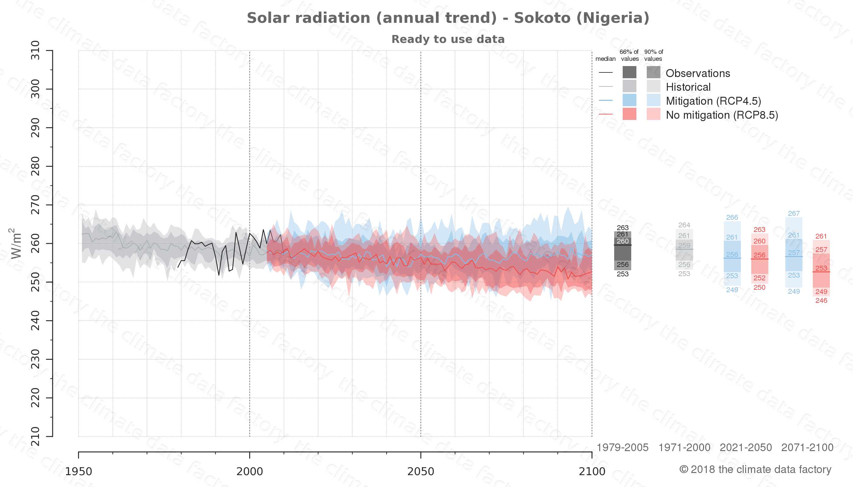 Graphic of projected solar radiation for Sokoto (Nigeria) under two climate change mitigation policy scenarios (RCP4.5, RCP8.5). Represented climate data are processed (bias-adjusted and quality controlled) data from IPCC models. https://theclimatedatafactory.com