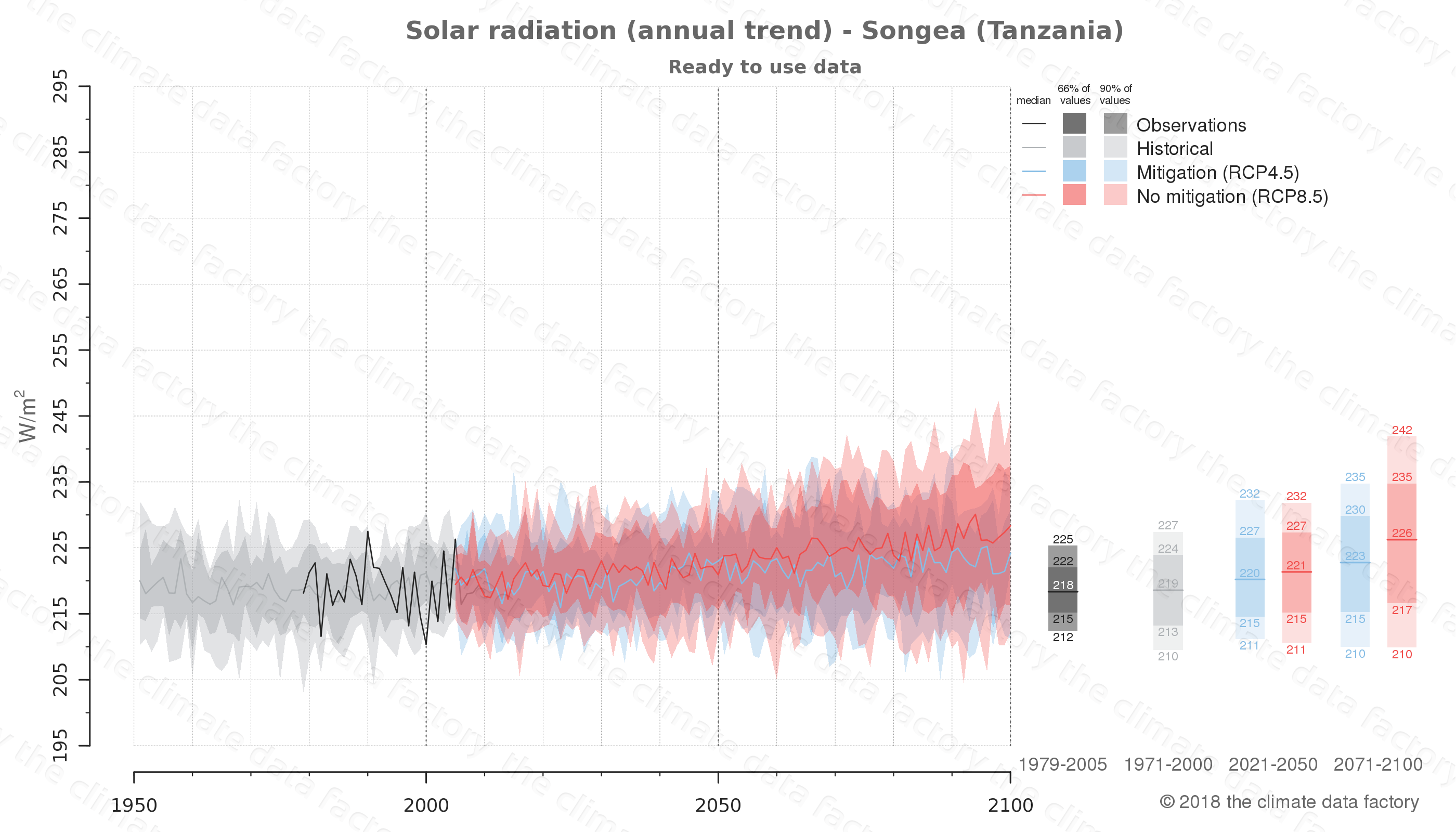 Graphic of projected solar radiation for Songea (Tanzania) under two climate change mitigation policy scenarios (RCP4.5, RCP8.5). Represented climate data are processed (bias-adjusted and quality controlled) data from IPCC models. https://theclimatedatafactory.com