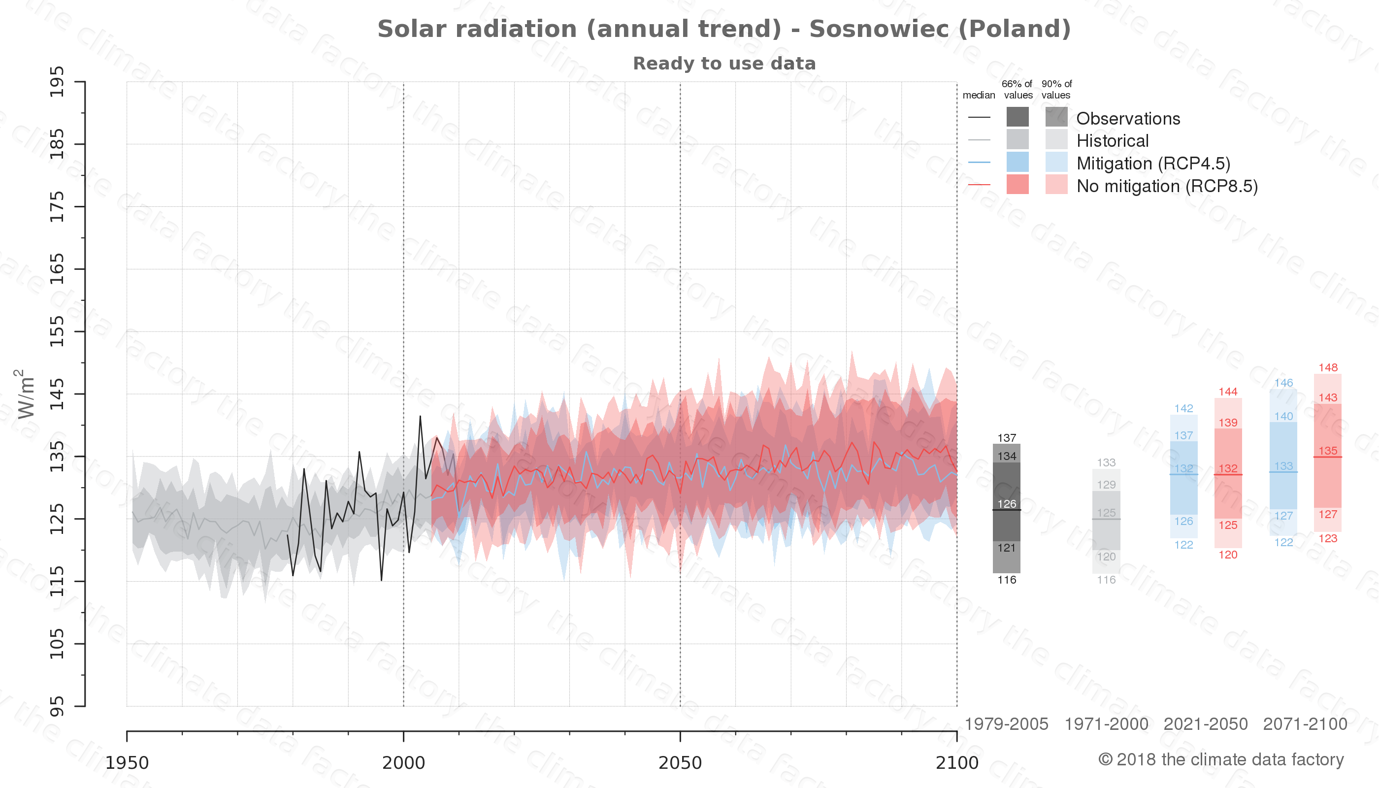 Graphic of projected solar radiation for Sosnowiec (Poland) under two climate change mitigation policy scenarios (RCP4.5, RCP8.5). Represented climate data are processed (bias-adjusted and quality controlled) data from IPCC models. https://theclimatedatafactory.com