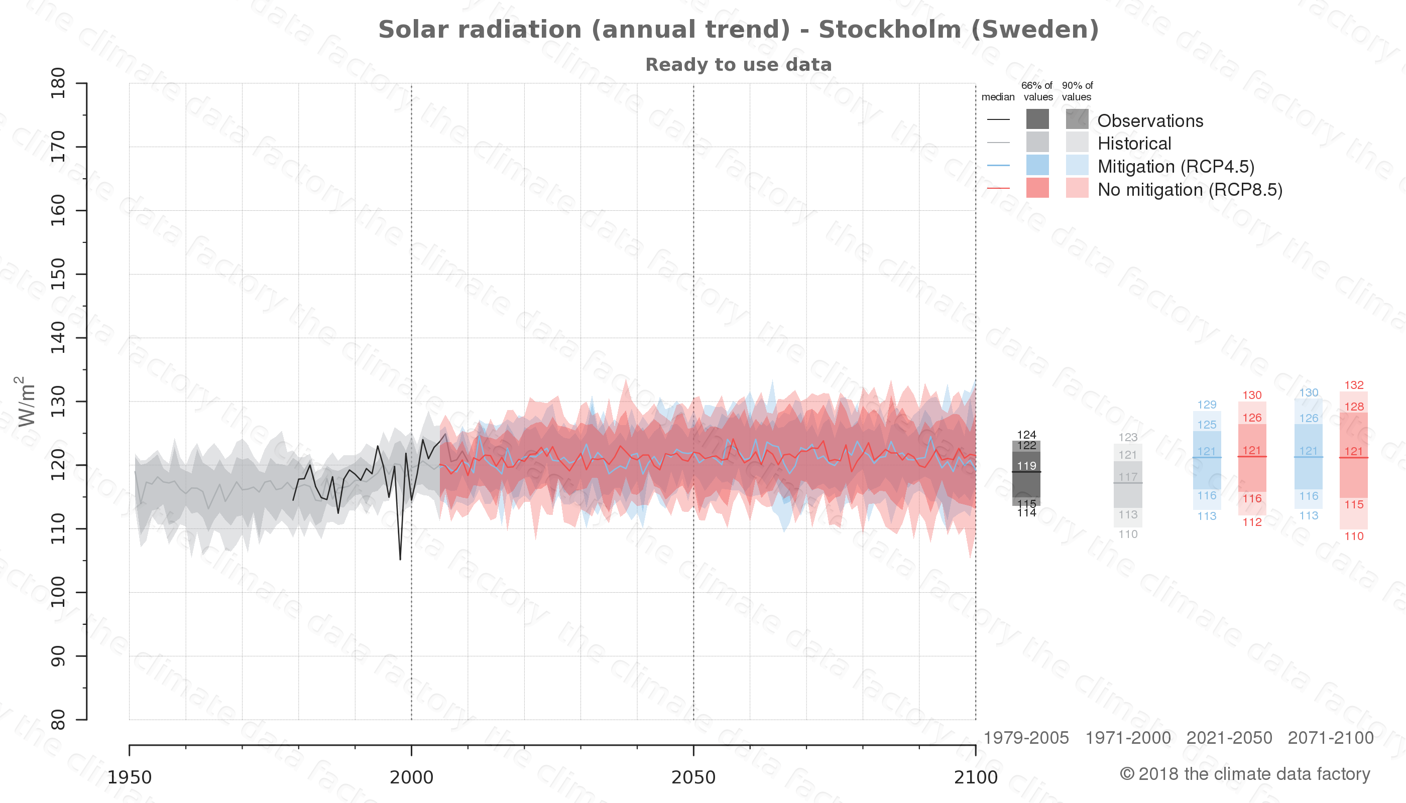 Graphic of projected solar radiation for Stockholm (Sweden) under two climate change mitigation policy scenarios (RCP4.5, RCP8.5). Represented climate data are processed (bias-adjusted and quality controlled) data from IPCC models. https://theclimatedatafactory.com
