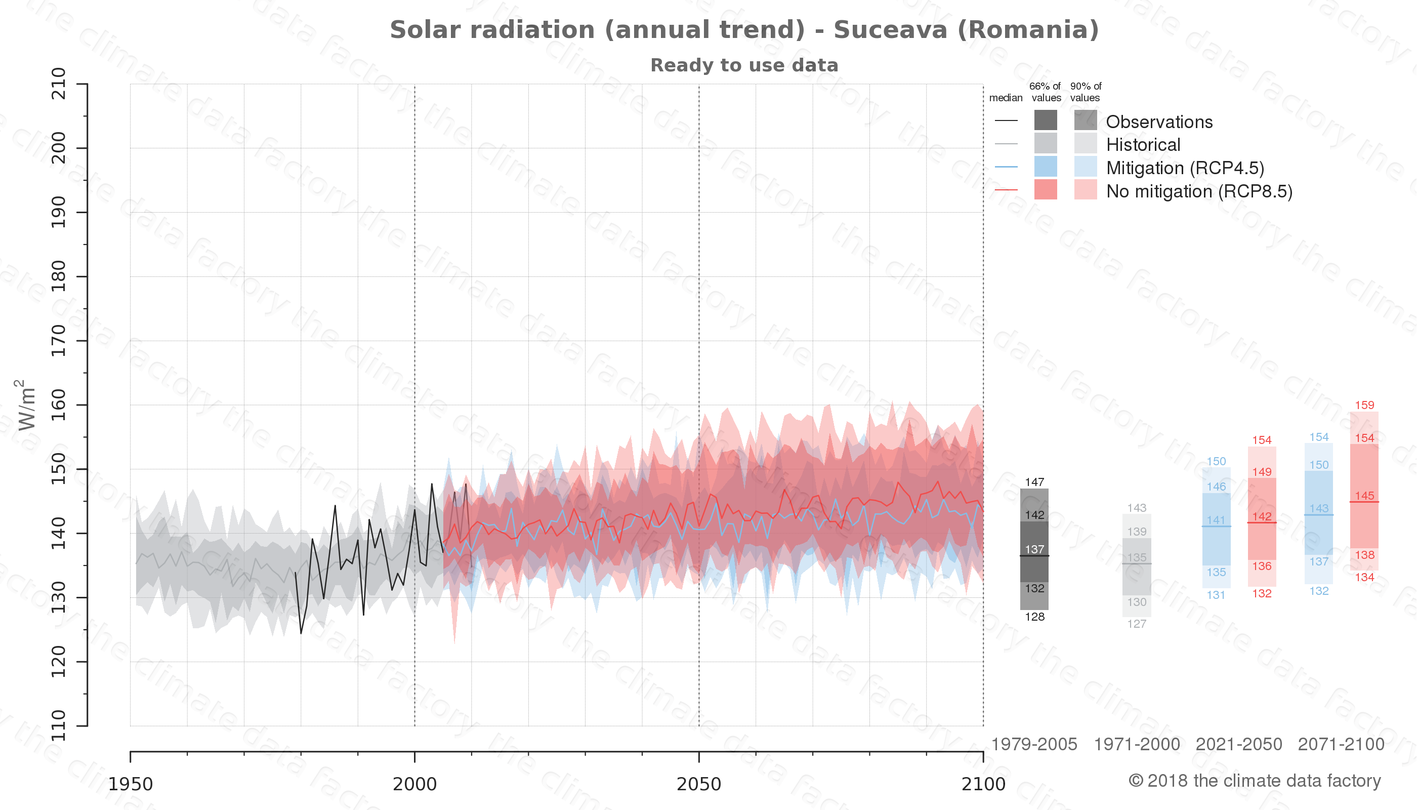 Graphic of projected solar radiation for Suceava (Romania) under two climate change mitigation policy scenarios (RCP4.5, RCP8.5). Represented climate data are processed (bias-adjusted and quality controlled) data from IPCC models. https://theclimatedatafactory.com