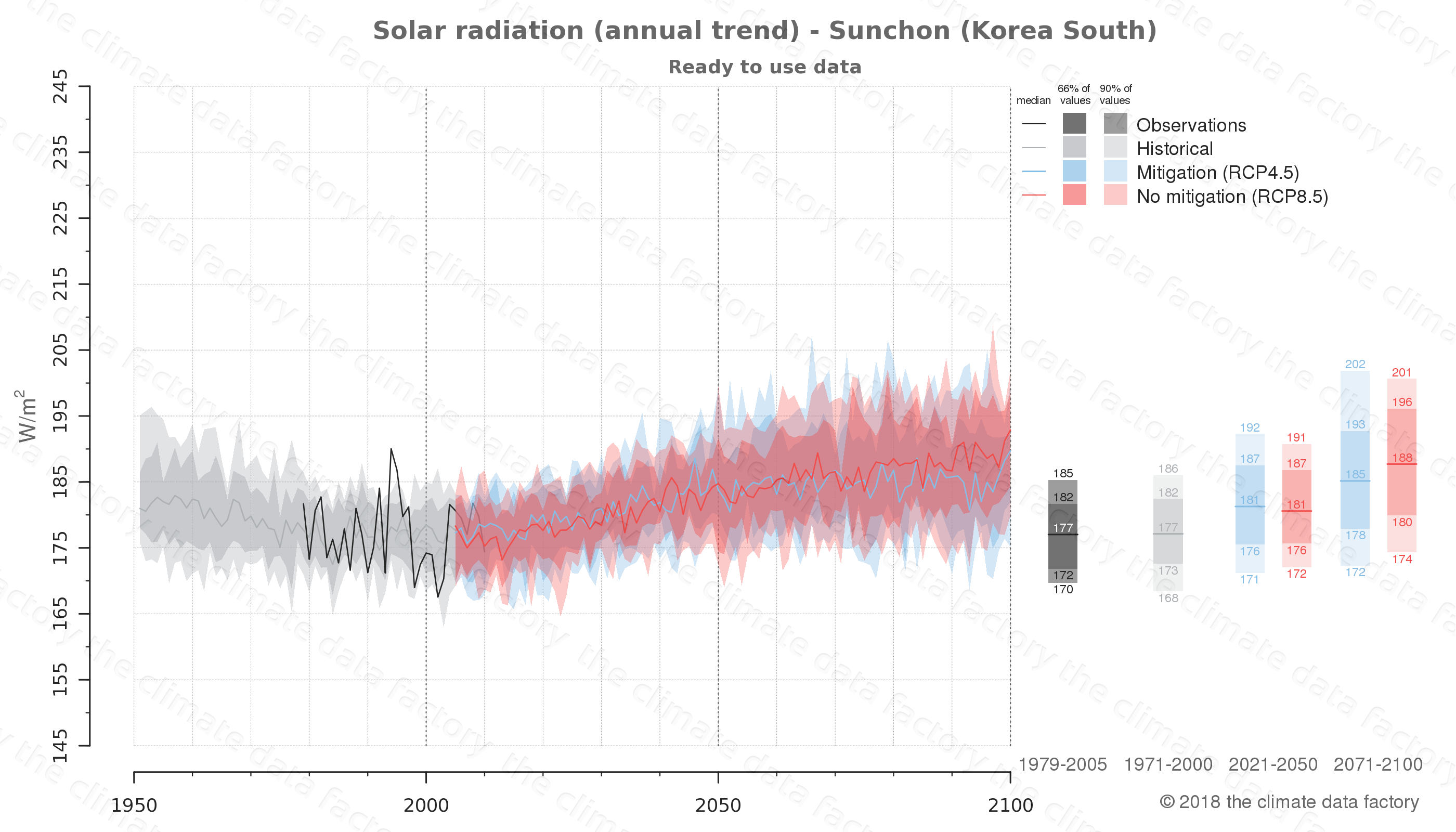 Graphic of projected solar radiation for Sunchon (South Korea) under two climate change mitigation policy scenarios (RCP4.5, RCP8.5). Represented climate data are processed (bias-adjusted and quality controlled) data from IPCC models. https://theclimatedatafactory.com
