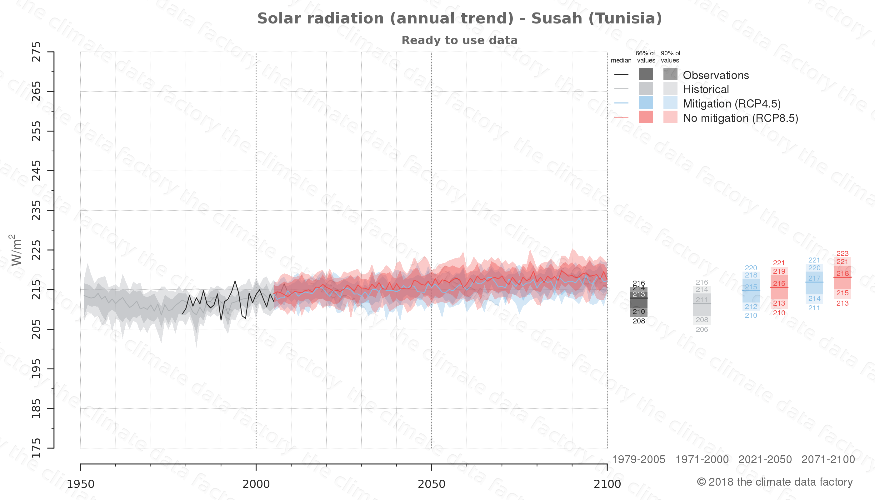 Graphic of projected solar radiation for Susah (Tunisia) under two climate change mitigation policy scenarios (RCP4.5, RCP8.5). Represented climate data are processed (bias-adjusted and quality controlled) data from IPCC models. https://theclimatedatafactory.com