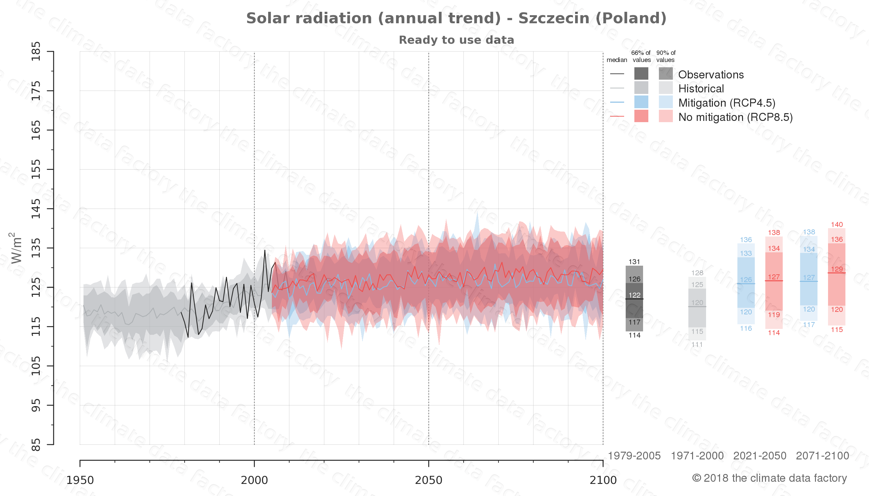 Graphic of projected solar radiation for Szczecin (Poland) under two climate change mitigation policy scenarios (RCP4.5, RCP8.5). Represented climate data are processed (bias-adjusted and quality controlled) data from IPCC models. https://theclimatedatafactory.com