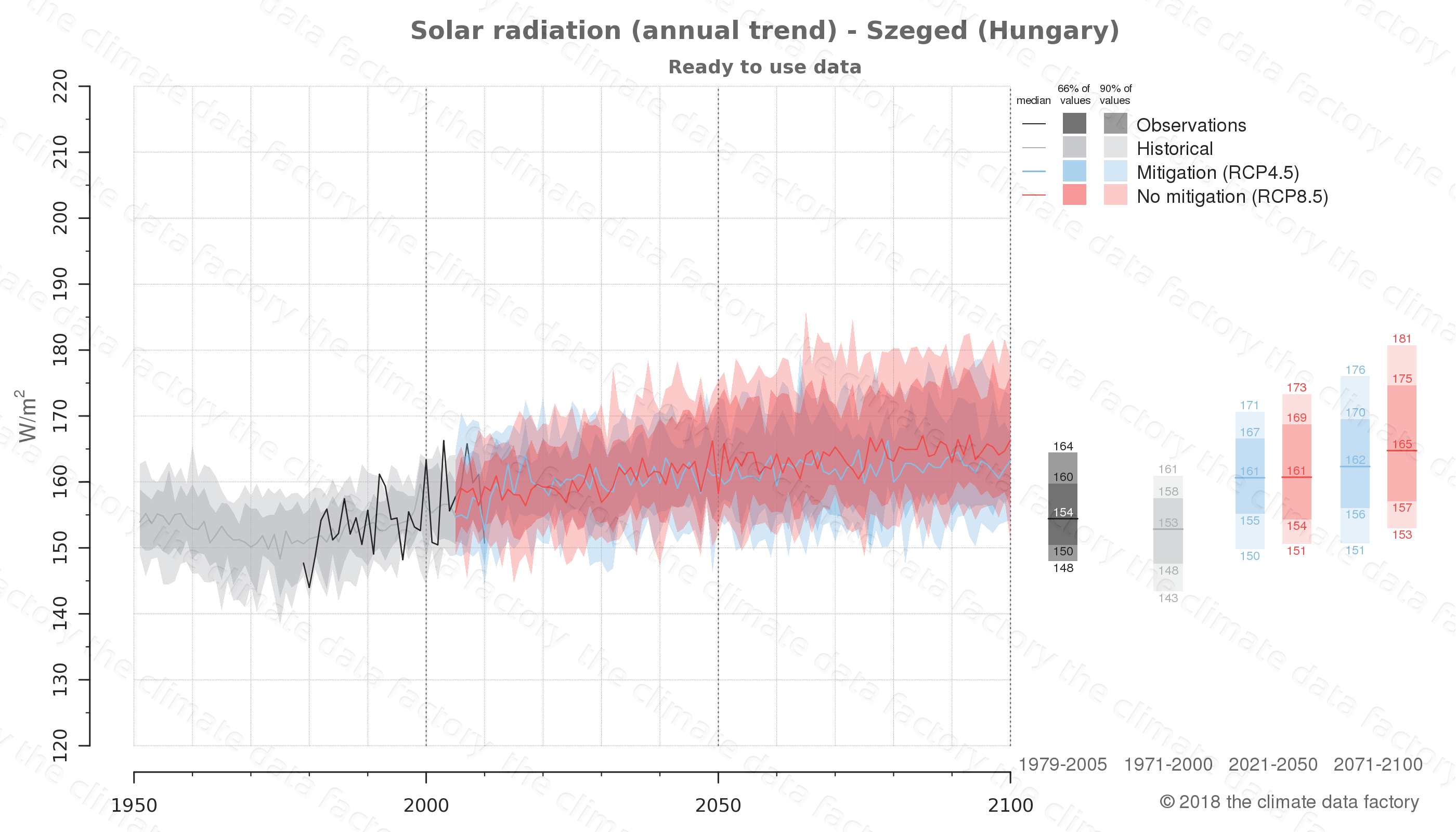Graphic of projected solar radiation for Szeged (Hungary) under two climate change mitigation policy scenarios (RCP4.5, RCP8.5). Represented climate data are processed (bias-adjusted and quality controlled) data from IPCC models. https://theclimatedatafactory.com