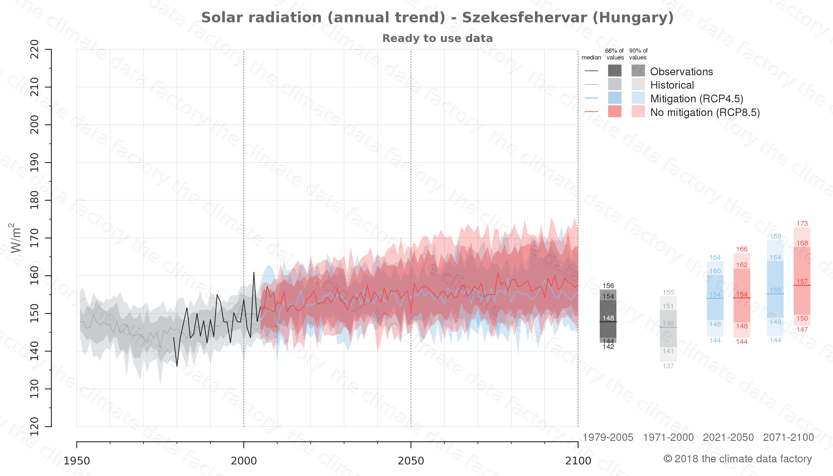 Graphic of projected solar radiation for Szekesfehervar (Hungary) under two climate change mitigation policy scenarios (RCP4.5, RCP8.5). Represented climate data are processed (bias-adjusted and quality controlled) data from IPCC models. https://theclimatedatafactory.com