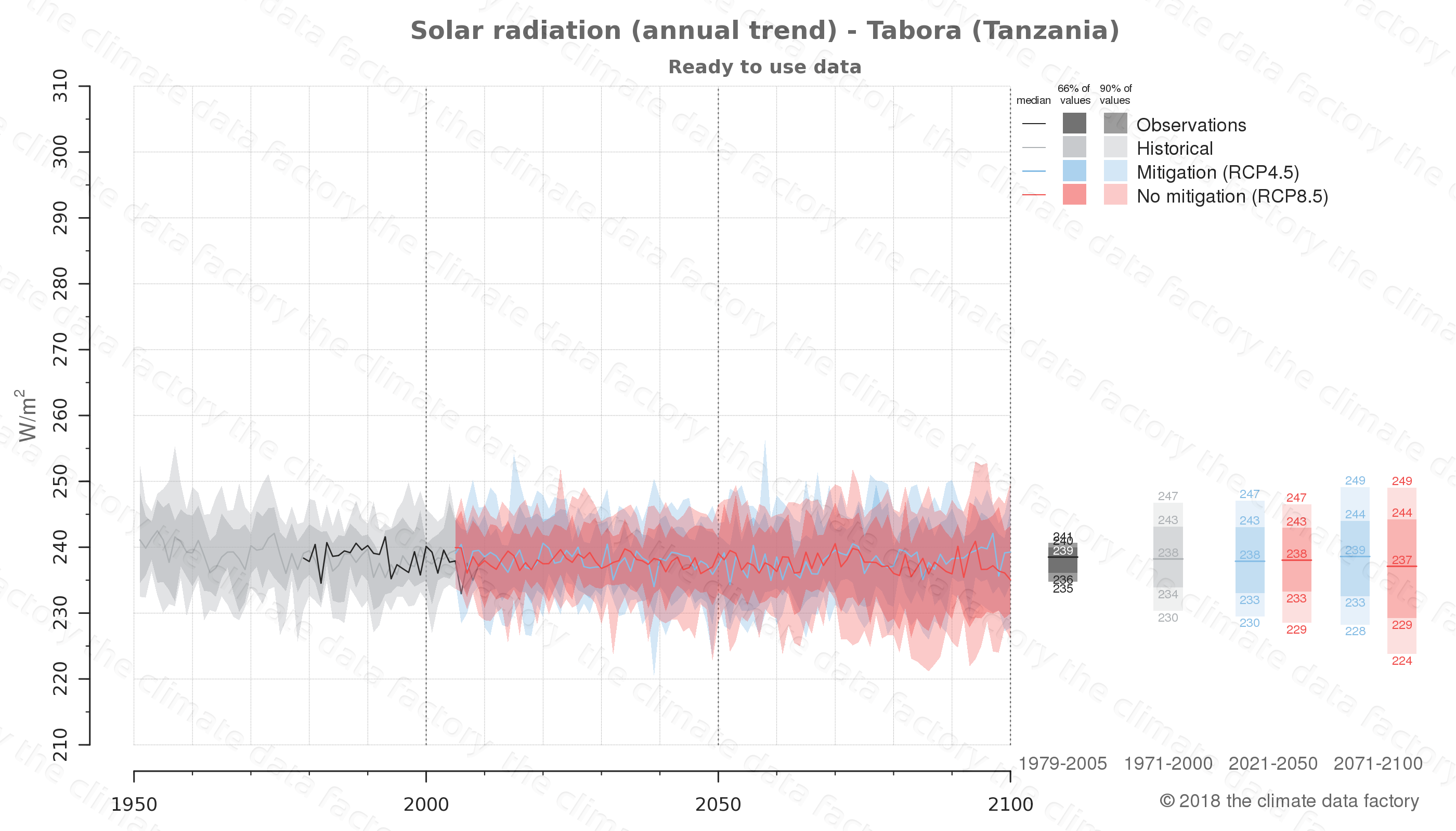 Graphic of projected solar radiation for Tabora (Tanzania) under two climate change mitigation policy scenarios (RCP4.5, RCP8.5). Represented climate data are processed (bias-adjusted and quality controlled) data from IPCC models. https://theclimatedatafactory.com