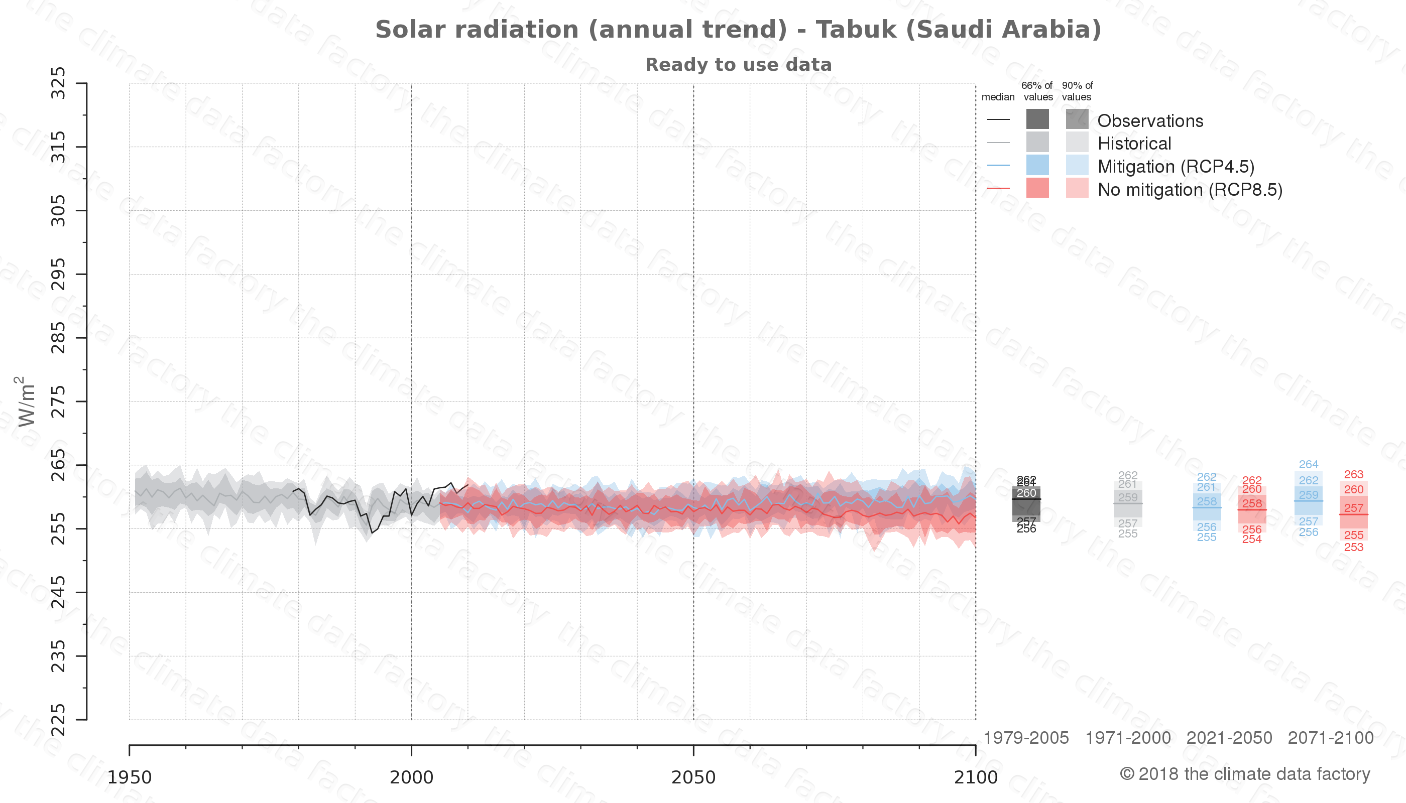 Graphic of projected solar radiation for Tabuk (Saudi Arabia) under two climate change mitigation policy scenarios (RCP4.5, RCP8.5). Represented climate data are processed (bias-adjusted and quality controlled) data from IPCC models. https://theclimatedatafactory.com