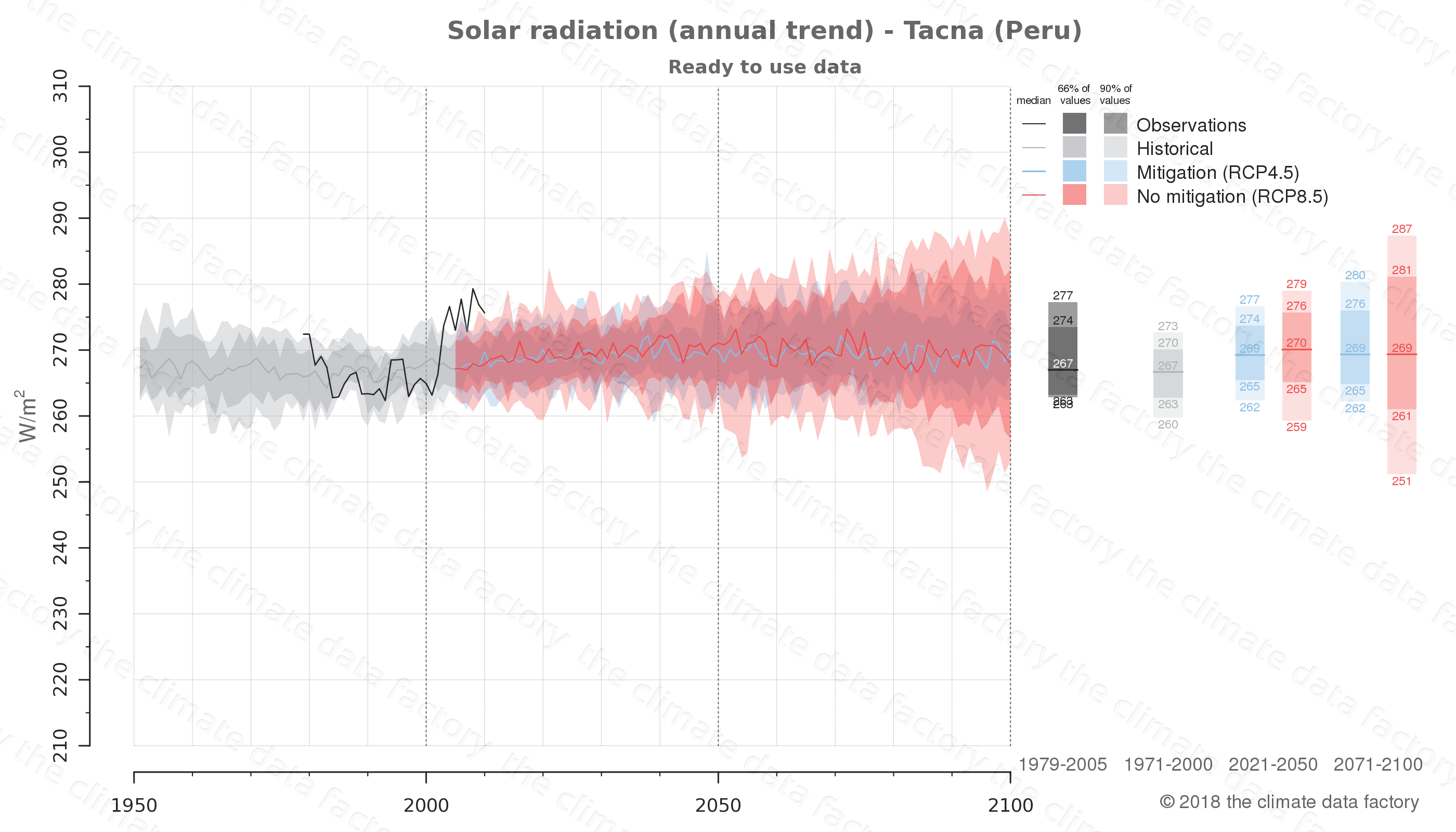 Graphic of projected solar radiation for Tacna (Peru) under two climate change mitigation policy scenarios (RCP4.5, RCP8.5). Represented climate data are processed (bias-adjusted and quality controlled) data from IPCC models. https://theclimatedatafactory.com