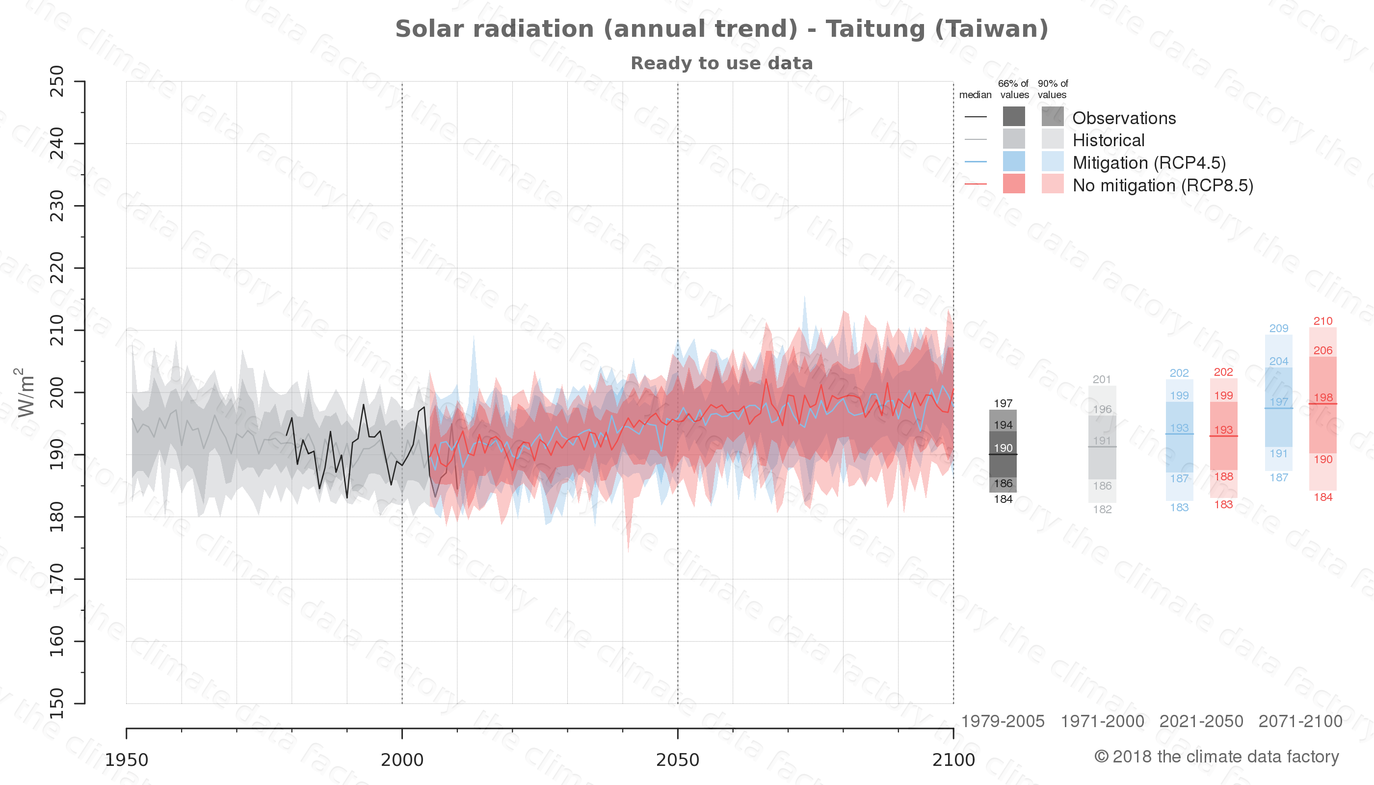 Graphic of projected solar radiation for Taitung (Taiwan) under two climate change mitigation policy scenarios (RCP4.5, RCP8.5). Represented climate data are processed (bias-adjusted and quality controlled) data from IPCC models. https://theclimatedatafactory.com