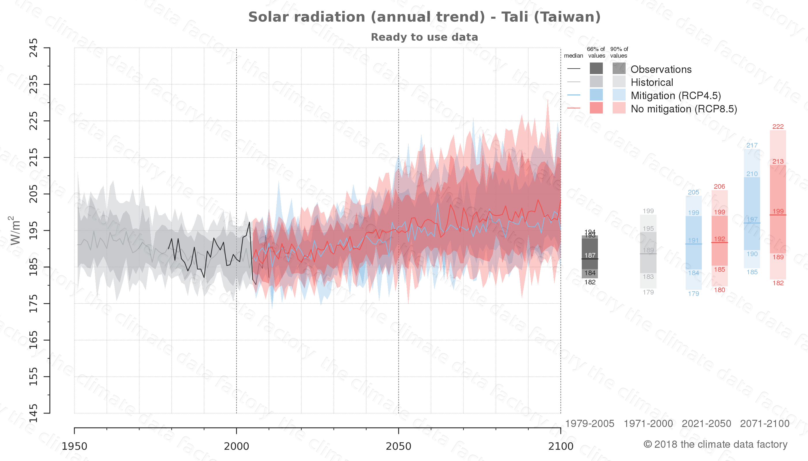 Graphic of projected solar radiation for Tali (Taiwan) under two climate change mitigation policy scenarios (RCP4.5, RCP8.5). Represented climate data are processed (bias-adjusted and quality controlled) data from IPCC models. https://theclimatedatafactory.com