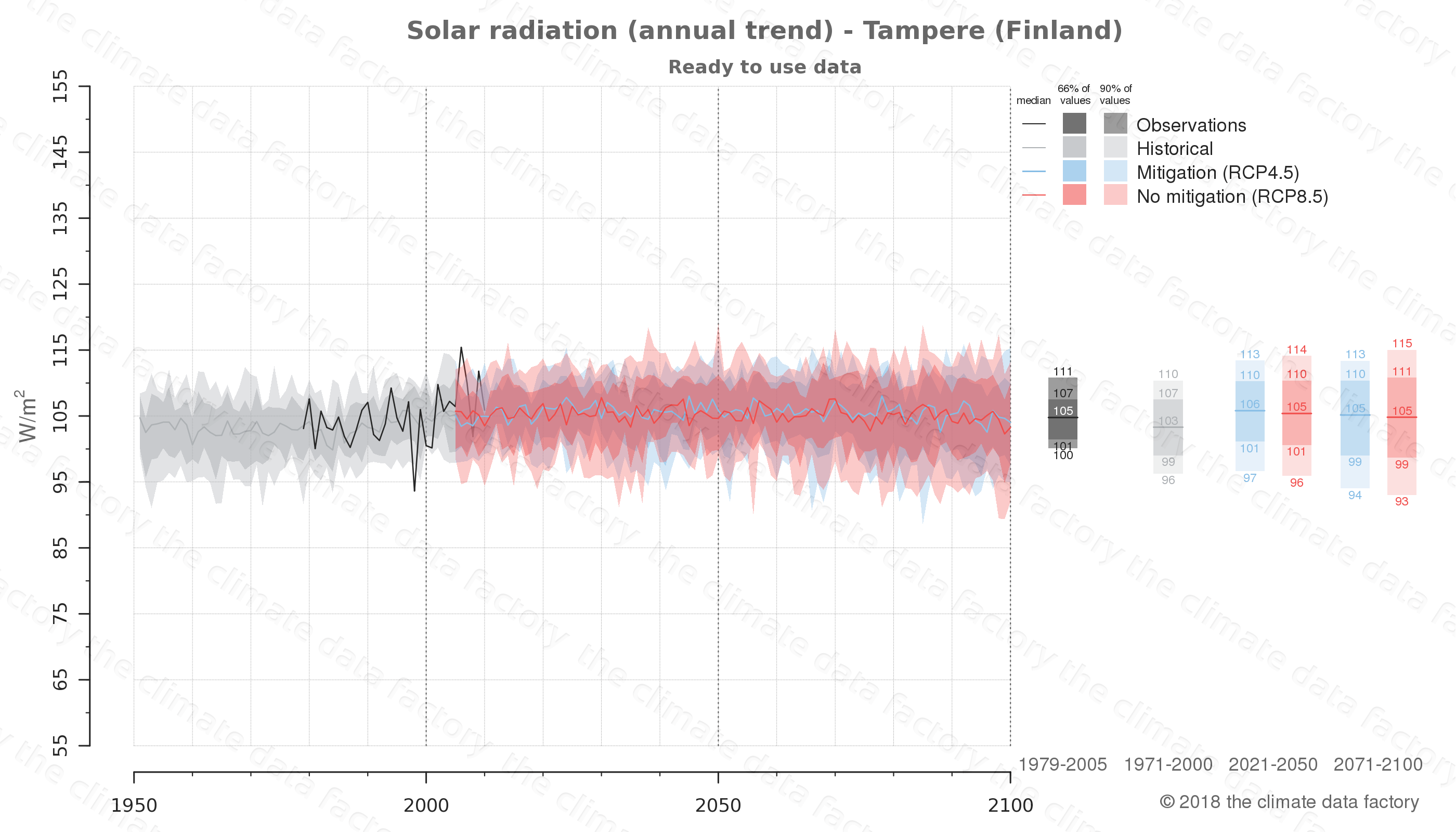 Graphic of projected solar radiation for Tampere (Finland) under two climate change mitigation policy scenarios (RCP4.5, RCP8.5). Represented climate data are processed (bias-adjusted and quality controlled) data from IPCC models. https://theclimatedatafactory.com