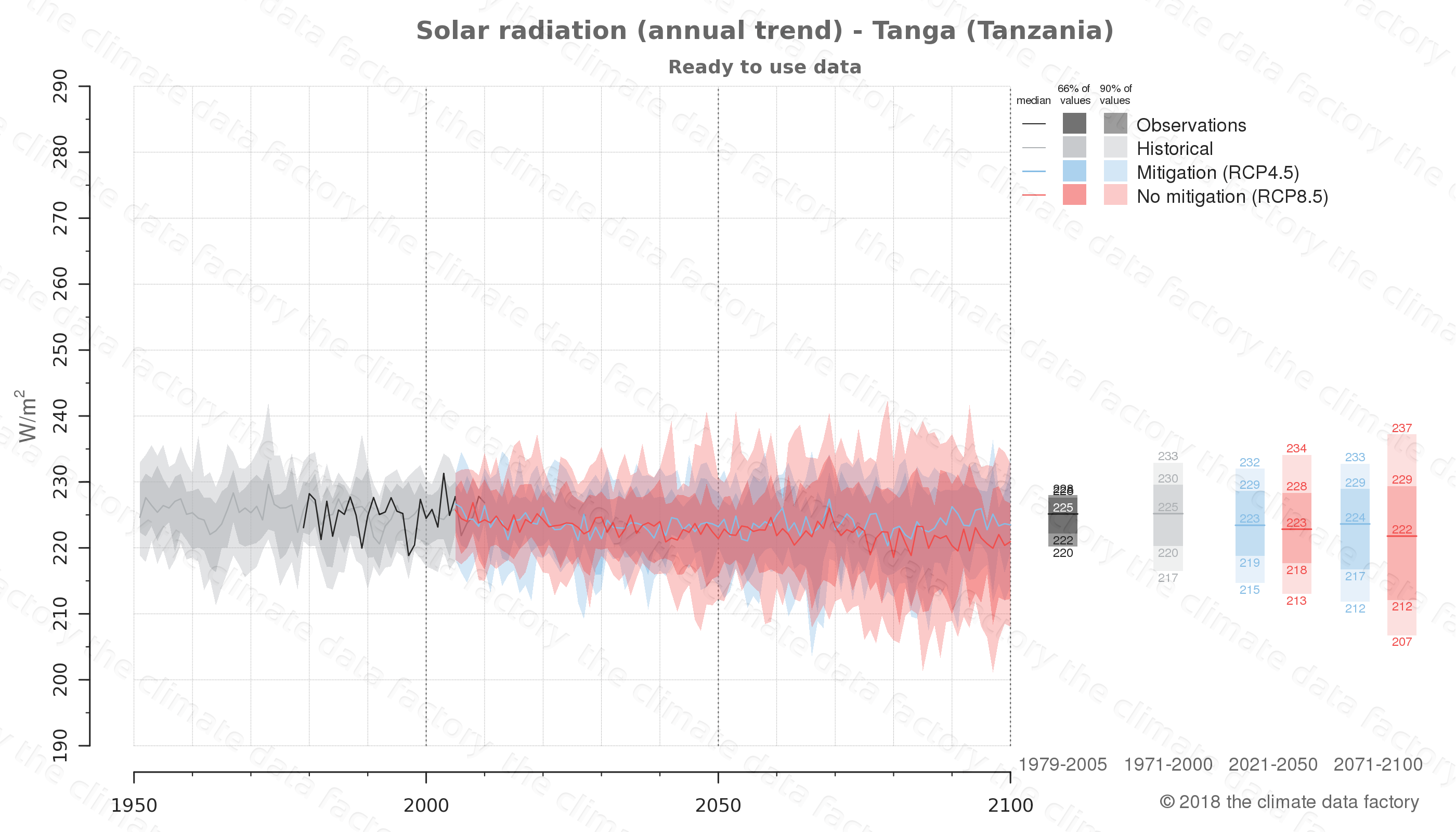 Graphic of projected solar radiation for Tanga (Tanzania) under two climate change mitigation policy scenarios (RCP4.5, RCP8.5). Represented climate data are processed (bias-adjusted and quality controlled) data from IPCC models. https://theclimatedatafactory.com