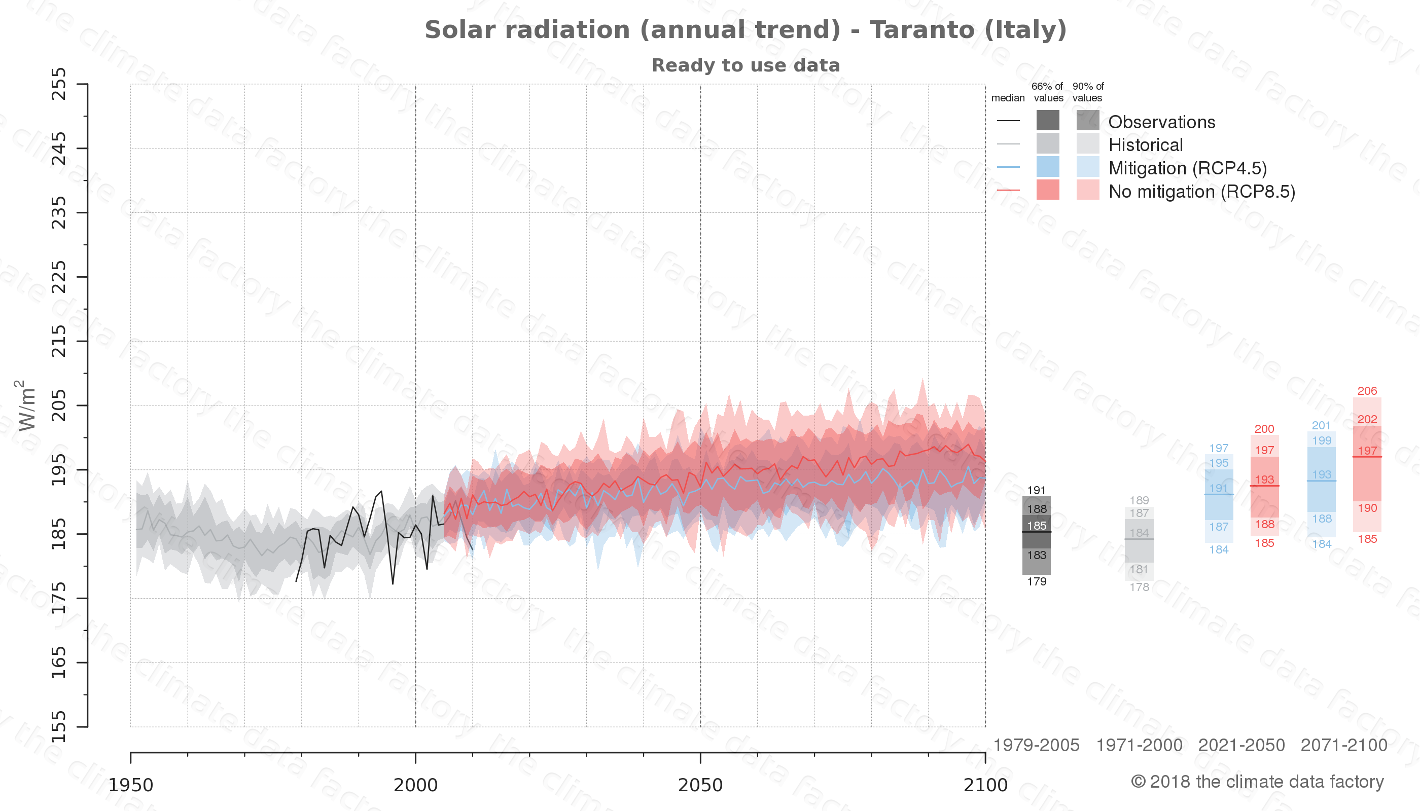 Graphic of projected solar radiation for Taranto (Italy) under two climate change mitigation policy scenarios (RCP4.5, RCP8.5). Represented climate data are processed (bias-adjusted and quality controlled) data from IPCC models. https://theclimatedatafactory.com
