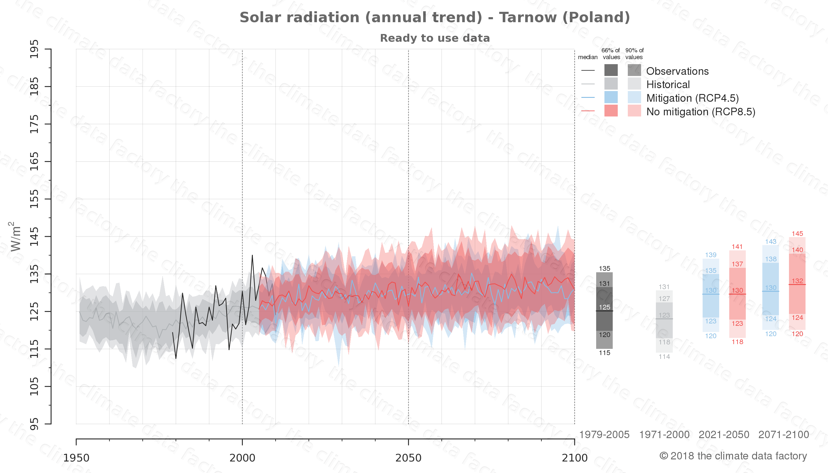 Graphic of projected solar radiation for Tarnow (Poland) under two climate change mitigation policy scenarios (RCP4.5, RCP8.5). Represented climate data are processed (bias-adjusted and quality controlled) data from IPCC models. https://theclimatedatafactory.com