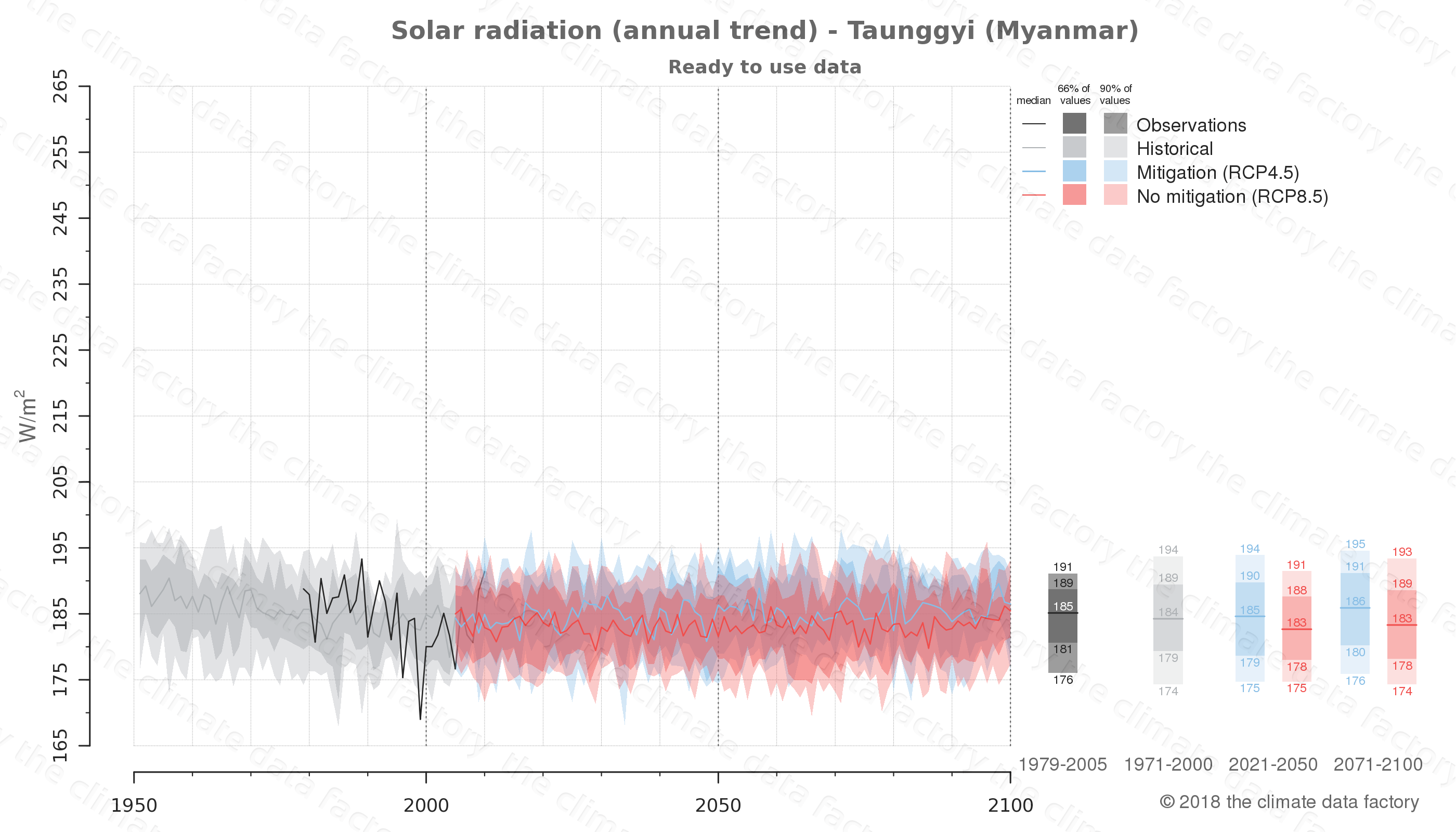 Graphic of projected solar radiation for Taunggyi (Myanmar) under two climate change mitigation policy scenarios (RCP4.5, RCP8.5). Represented climate data are processed (bias-adjusted and quality controlled) data from IPCC models. https://theclimatedatafactory.com