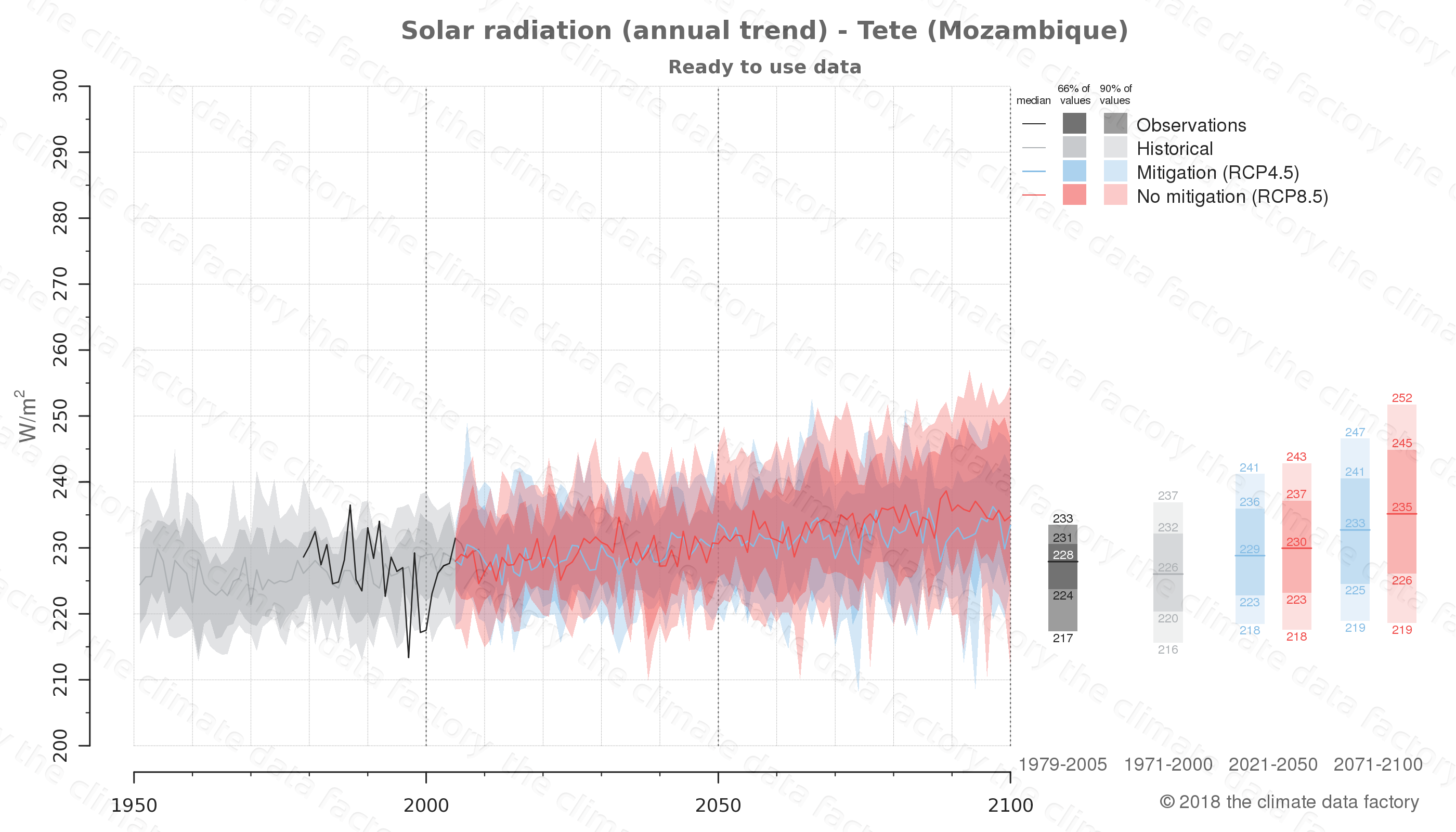 Graphic of projected solar radiation for Tete (Mozambique) under two climate change mitigation policy scenarios (RCP4.5, RCP8.5). Represented climate data are processed (bias-adjusted and quality controlled) data from IPCC models. https://theclimatedatafactory.com