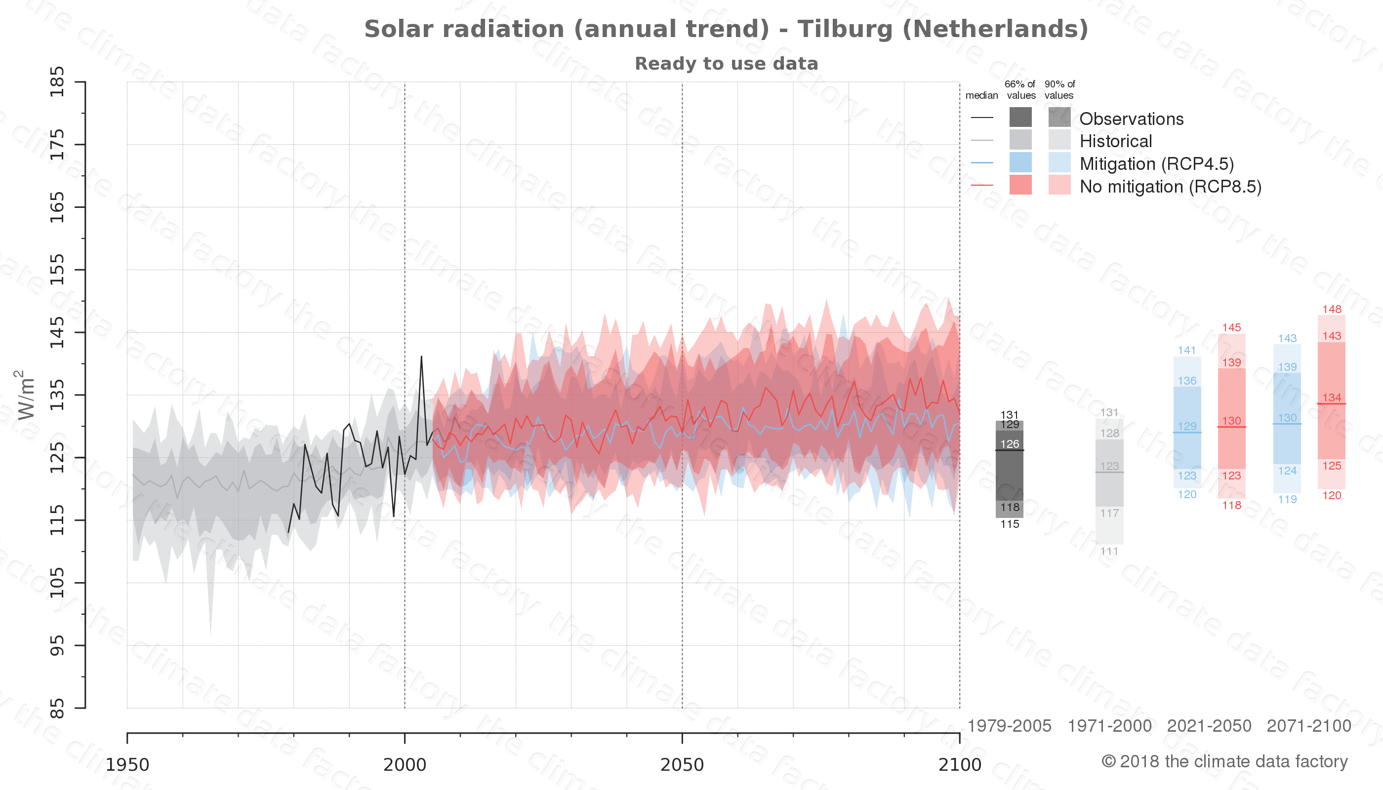 Graphic of projected solar radiation for Tilburg (Netherlands) under two climate change mitigation policy scenarios (RCP4.5, RCP8.5). Represented climate data are processed (bias-adjusted and quality controlled) data from IPCC models. https://theclimatedatafactory.com