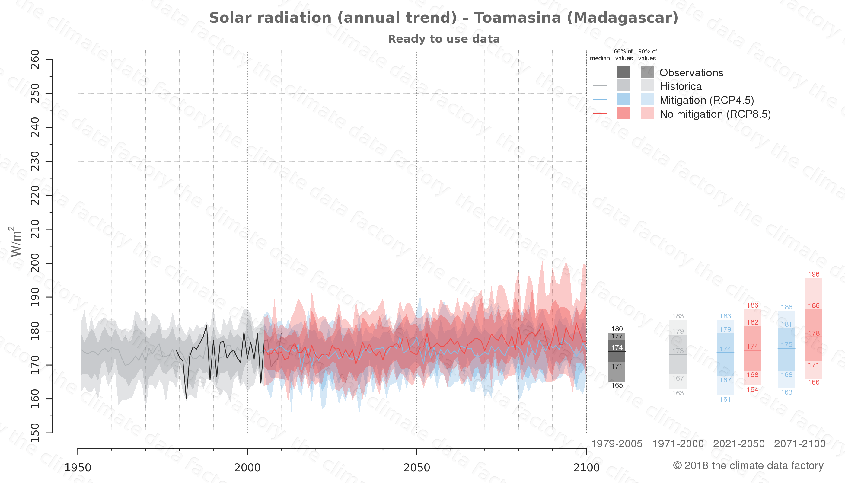 Graphic of projected solar radiation for Toamasina (Madagascar) under two climate change mitigation policy scenarios (RCP4.5, RCP8.5). Represented climate data are processed (bias-adjusted and quality controlled) data from IPCC models. https://theclimatedatafactory.com
