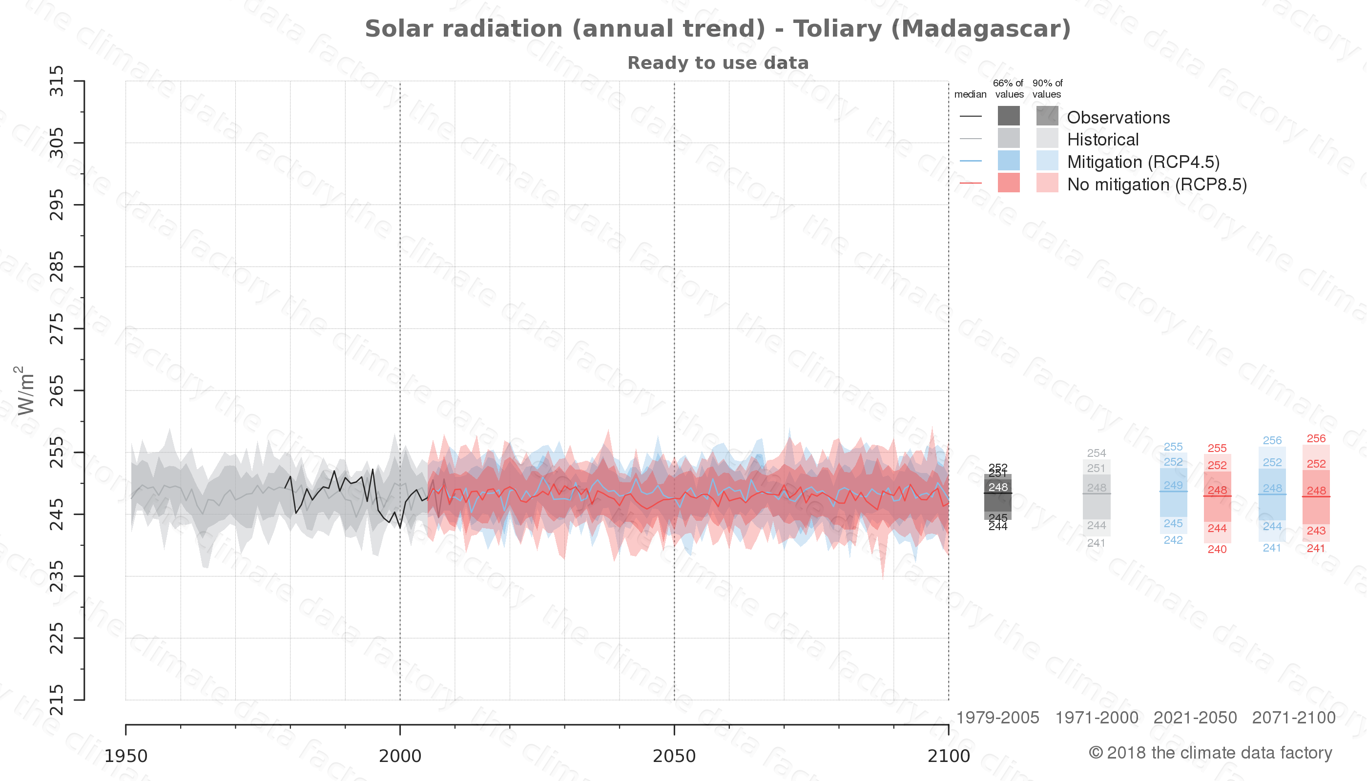 Graphic of projected solar radiation for Toliary (Madagascar) under two climate change mitigation policy scenarios (RCP4.5, RCP8.5). Represented climate data are processed (bias-adjusted and quality controlled) data from IPCC models. https://theclimatedatafactory.com