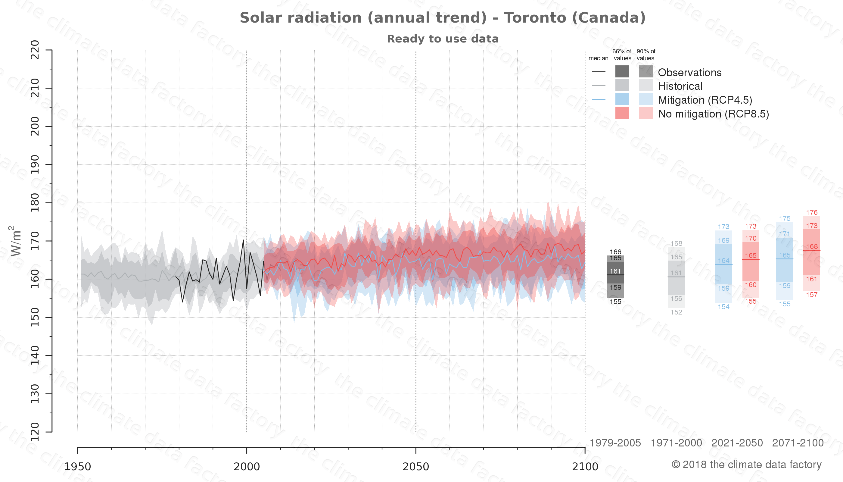 Graphic of projected solar radiation for Toronto (Canada) under two climate change mitigation policy scenarios (RCP4.5, RCP8.5). Represented climate data are processed (bias-adjusted and quality controlled) data from IPCC models. https://theclimatedatafactory.com