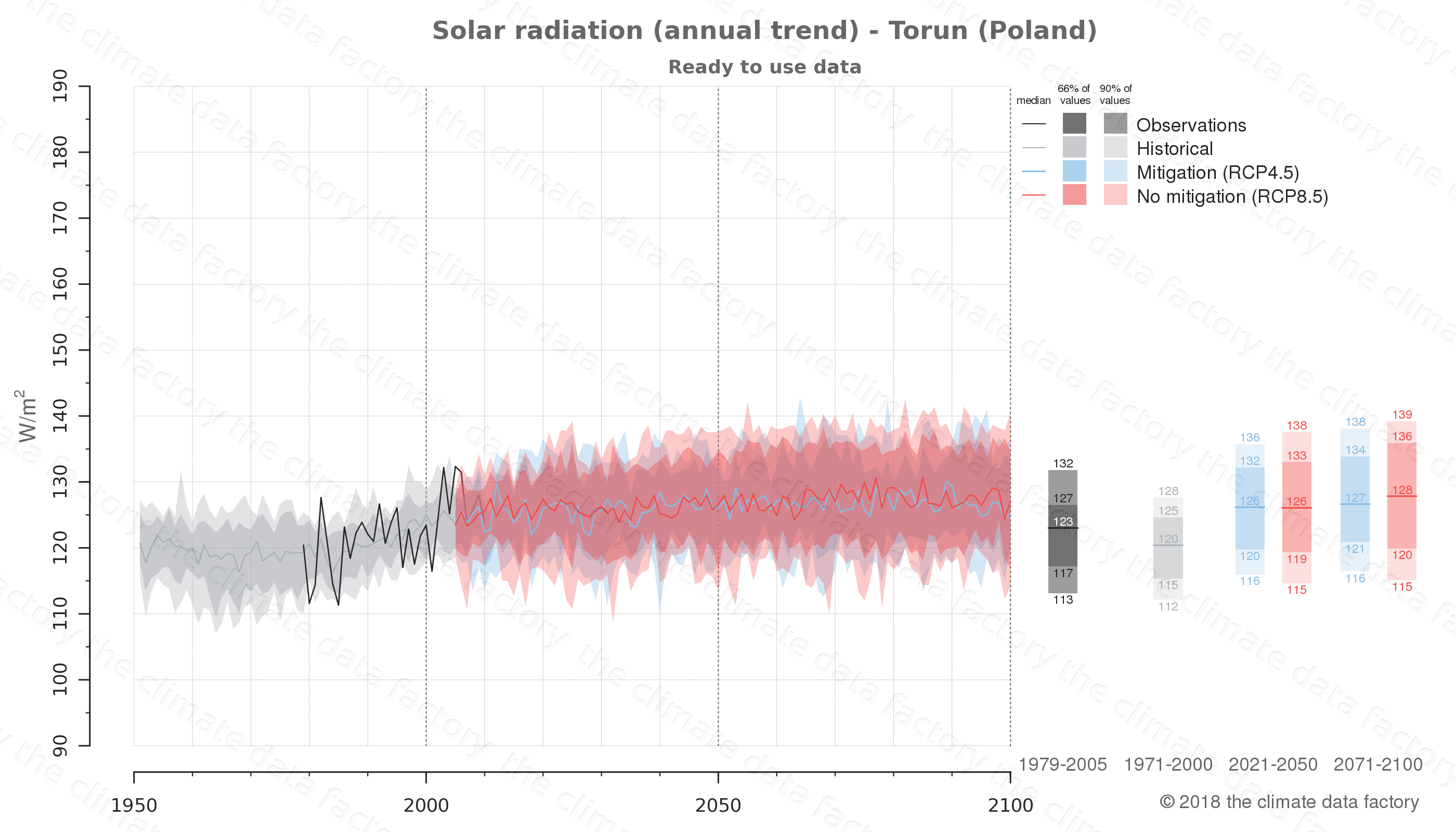 Graphic of projected solar radiation for Torun (Poland) under two climate change mitigation policy scenarios (RCP4.5, RCP8.5). Represented climate data are processed (bias-adjusted and quality controlled) data from IPCC models. https://theclimatedatafactory.com