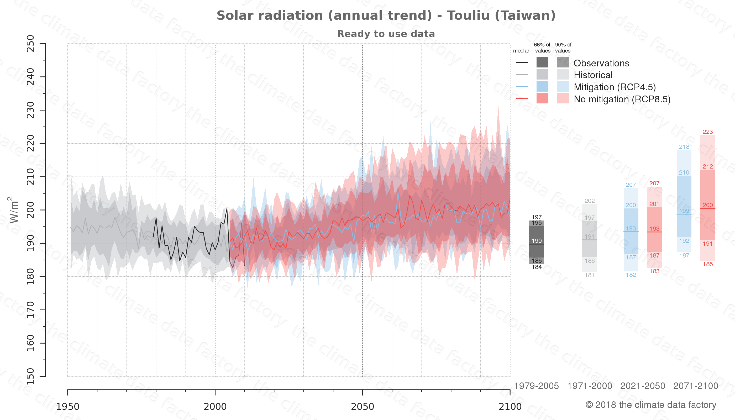 Graphic of projected solar radiation for Touliu (Taiwan) under two climate change mitigation policy scenarios (RCP4.5, RCP8.5). Represented climate data are processed (bias-adjusted and quality controlled) data from IPCC models. https://theclimatedatafactory.com