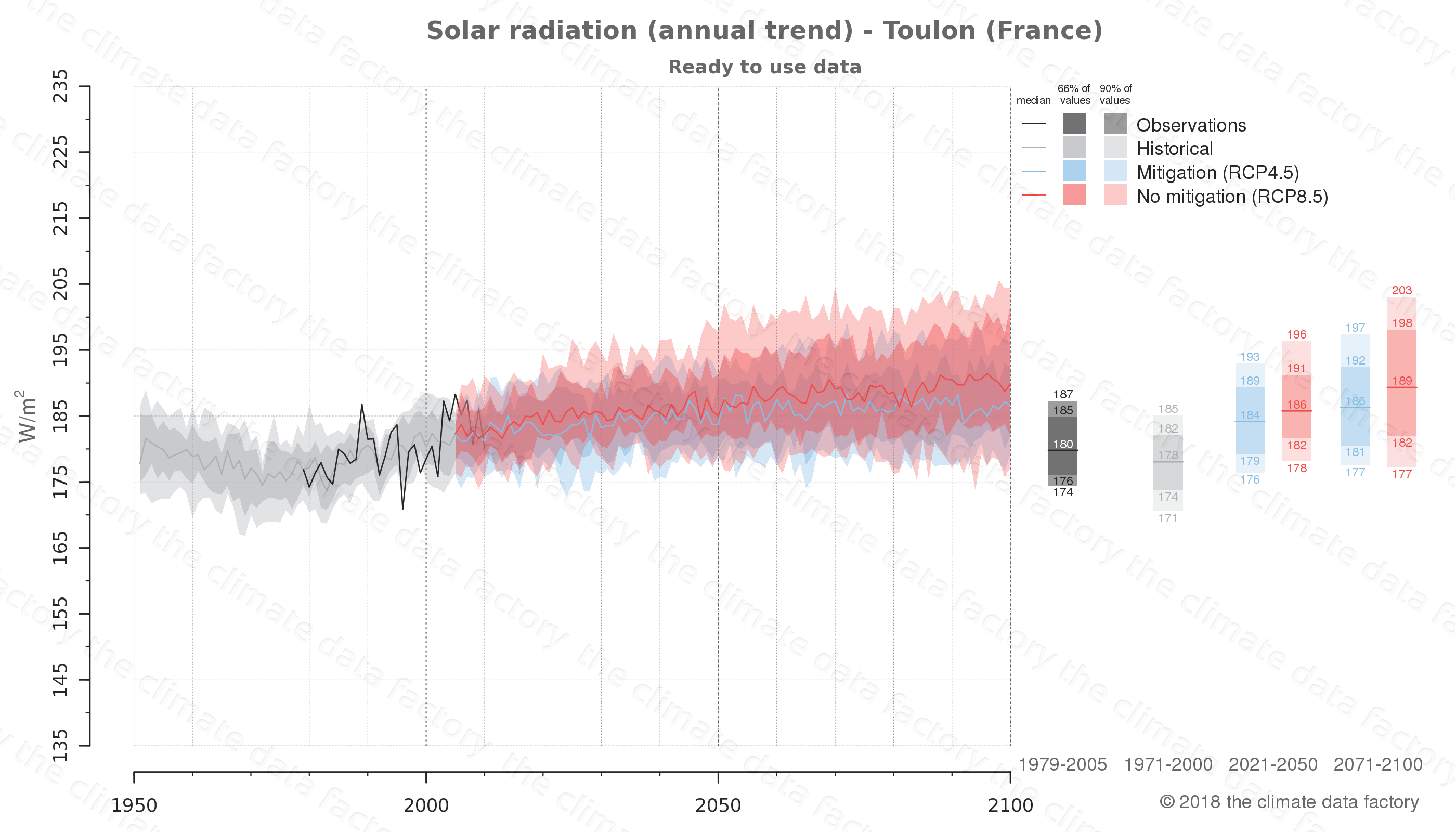 Graphic of projected solar radiation for Toulon (France) under two climate change mitigation policy scenarios (RCP4.5, RCP8.5). Represented climate data are processed (bias-adjusted and quality controlled) data from IPCC models. https://theclimatedatafactory.com