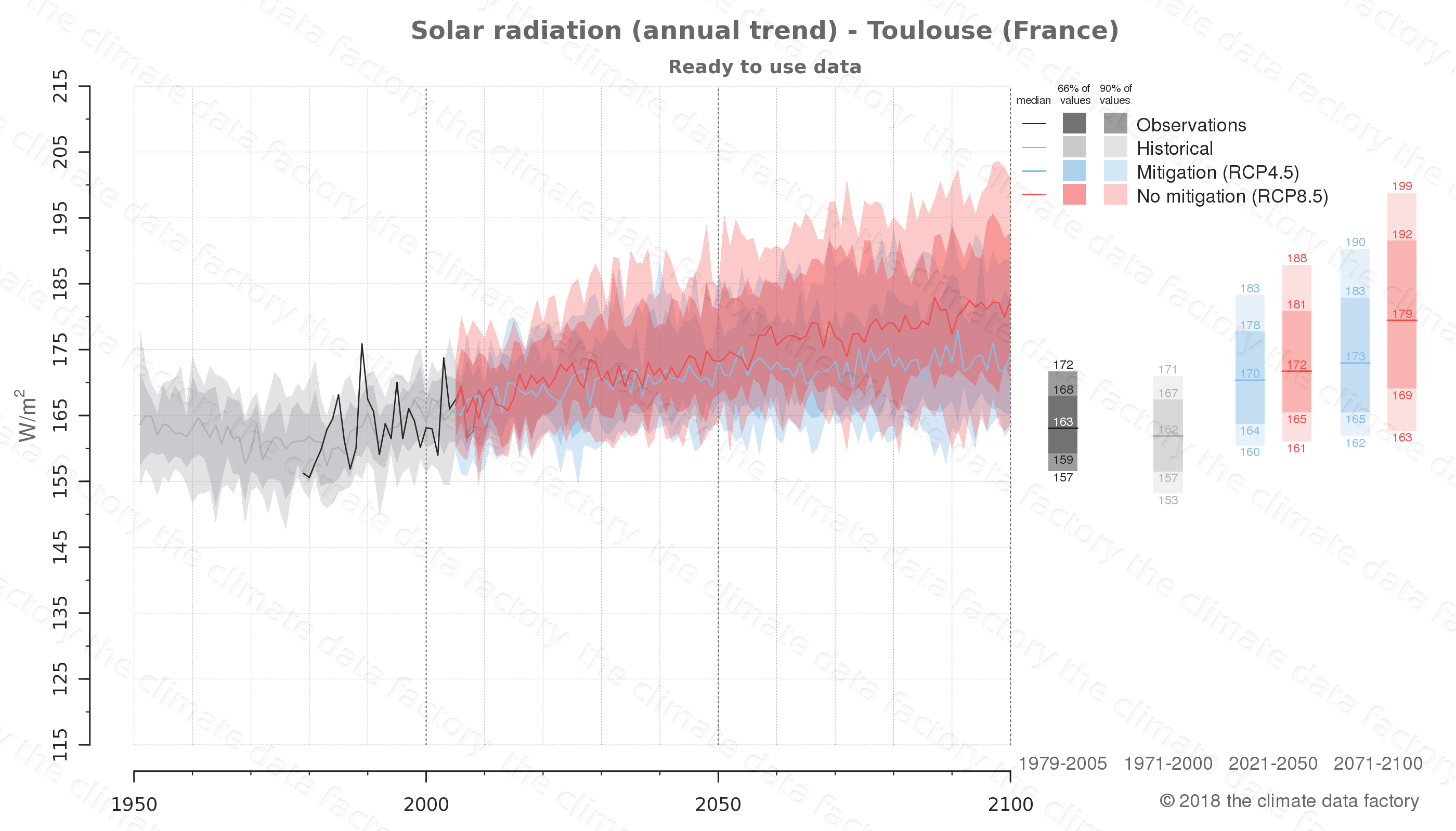 Graphic of projected solar radiation for Toulouse (France) under two climate change mitigation policy scenarios (RCP4.5, RCP8.5). Represented climate data are processed (bias-adjusted and quality controlled) data from IPCC models. https://theclimatedatafactory.com