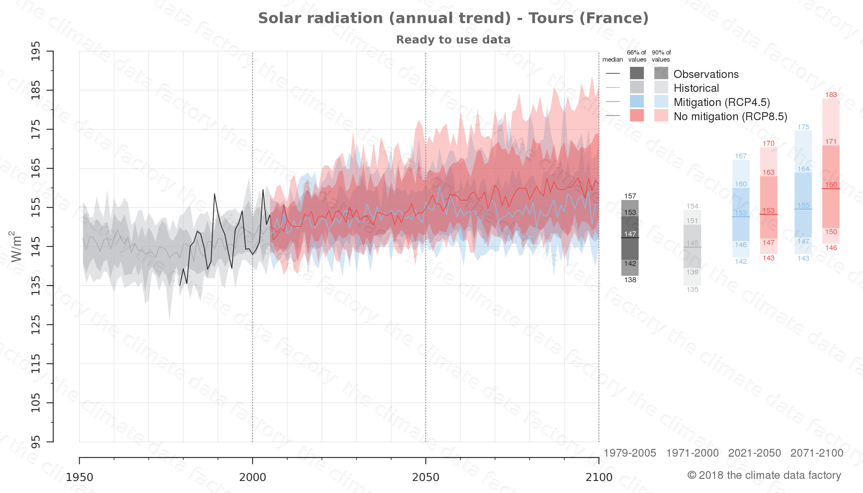 Graphic of projected solar radiation for Tours (France) under two climate change mitigation policy scenarios (RCP4.5, RCP8.5). Represented climate data are processed (bias-adjusted and quality controlled) data from IPCC models. https://theclimatedatafactory.com