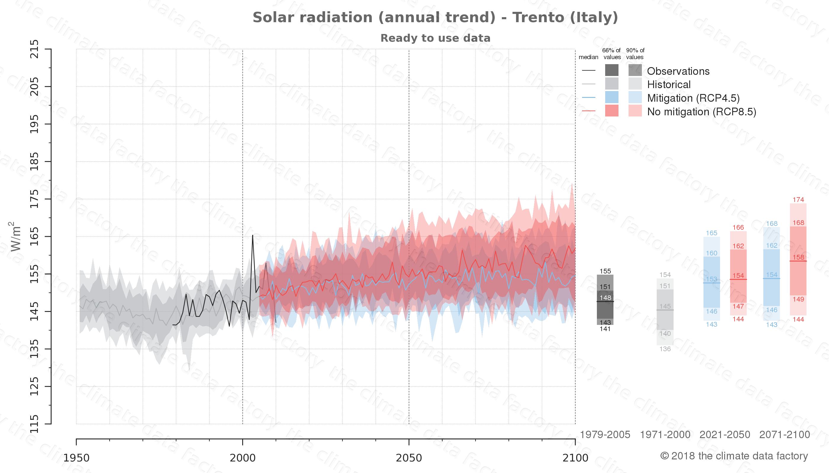 Graphic of projected solar radiation for Trento (Italy) under two climate change mitigation policy scenarios (RCP4.5, RCP8.5). Represented climate data are processed (bias-adjusted and quality controlled) data from IPCC models. https://theclimatedatafactory.com
