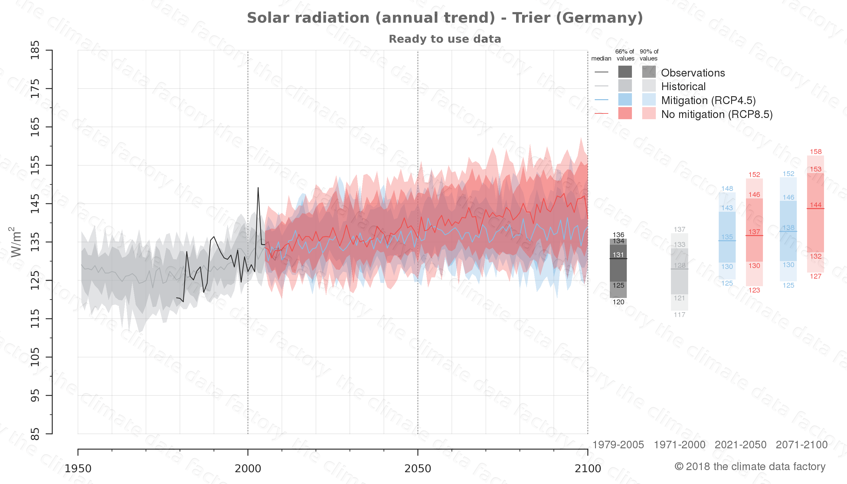 Graphic of projected solar radiation for Trier (Germany) under two climate change mitigation policy scenarios (RCP4.5, RCP8.5). Represented climate data are processed (bias-adjusted and quality controlled) data from IPCC models. https://theclimatedatafactory.com