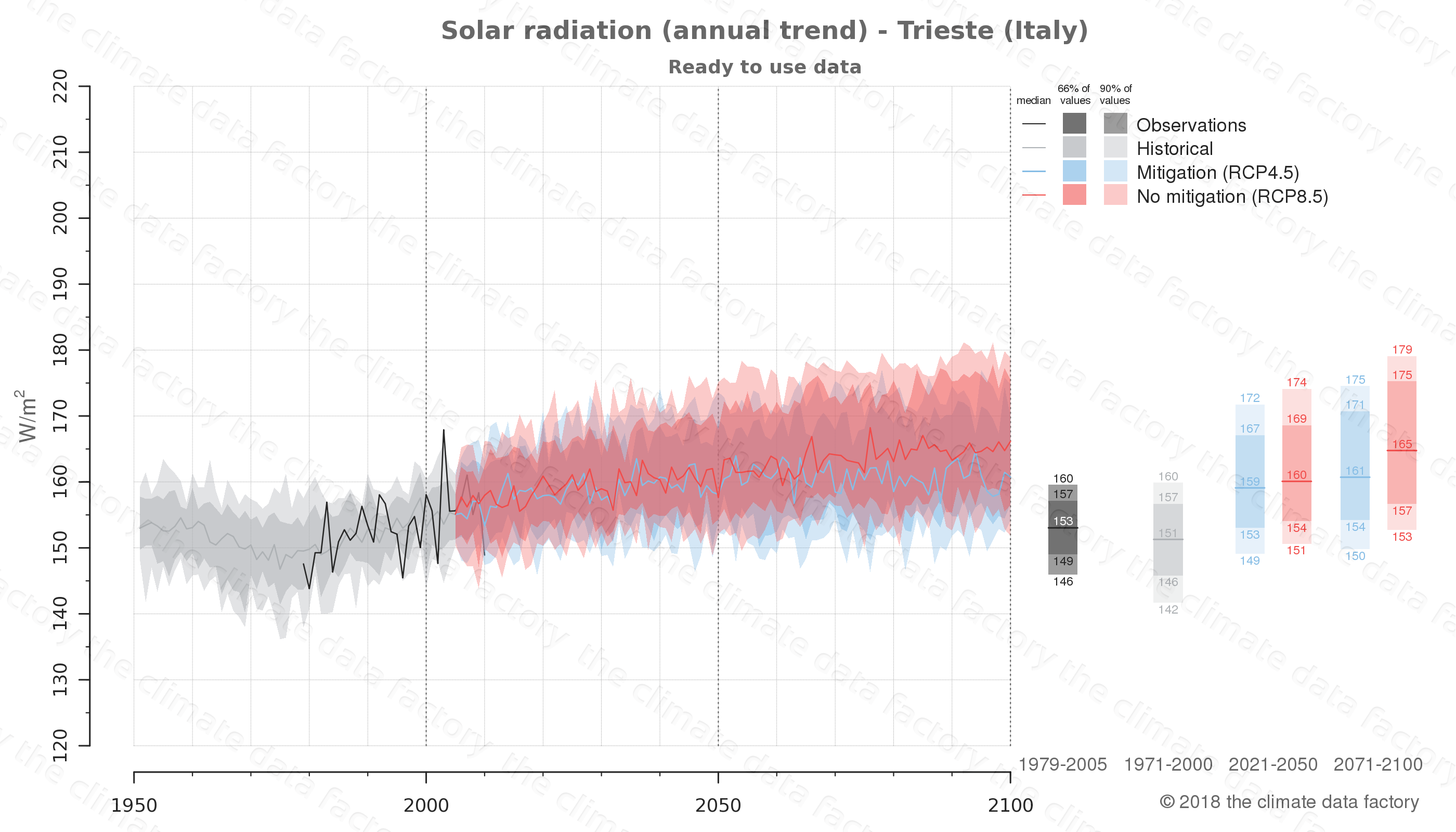 Graphic of projected solar radiation for Trieste (Italy) under two climate change mitigation policy scenarios (RCP4.5, RCP8.5). Represented climate data are processed (bias-adjusted and quality controlled) data from IPCC models. https://theclimatedatafactory.com