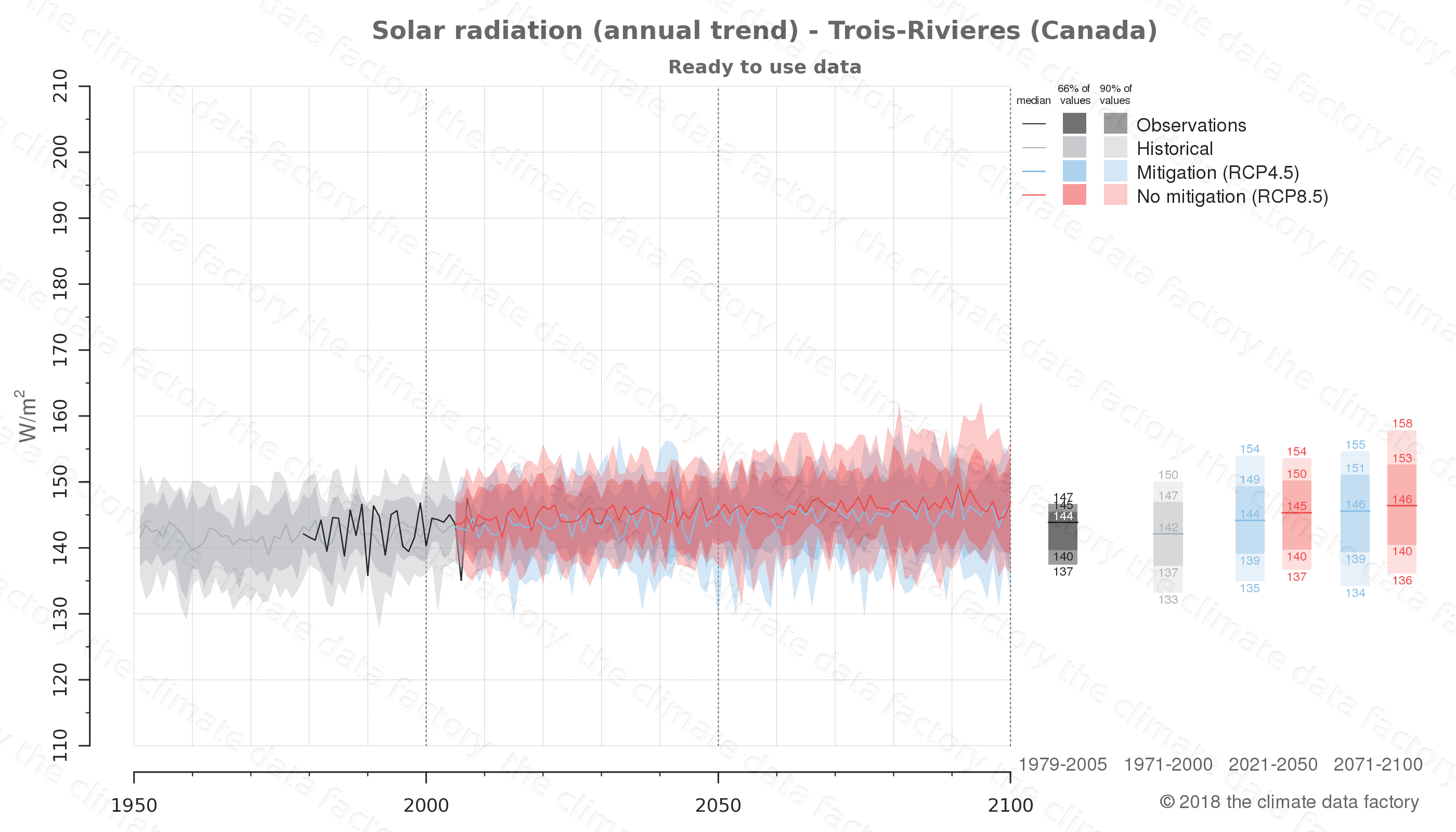 Graphic of projected solar radiation for Trois-Rivieres (Canada) under two climate change mitigation policy scenarios (RCP4.5, RCP8.5). Represented climate data are processed (bias-adjusted and quality controlled) data from IPCC models. https://theclimatedatafactory.com